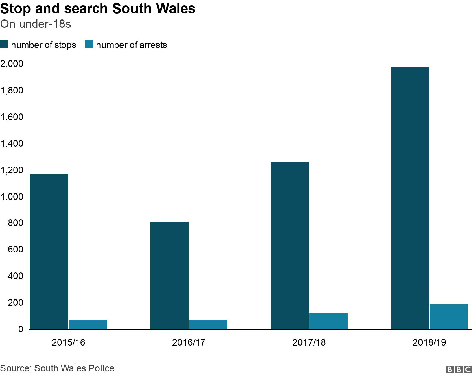 Stop and search South Wales. On under-18s. The number of young people stopped and searched and arrested by South Wales Police in each financial year  .