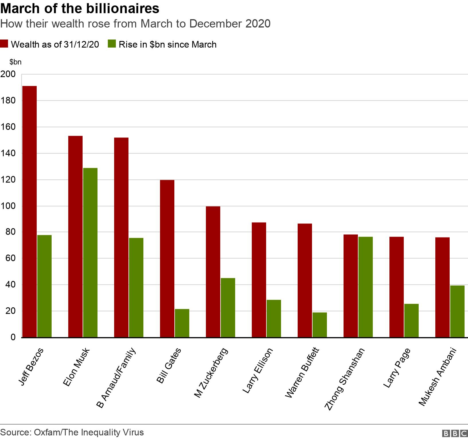 March of the billionaires. How their wealth rose from March to December 2020.  .