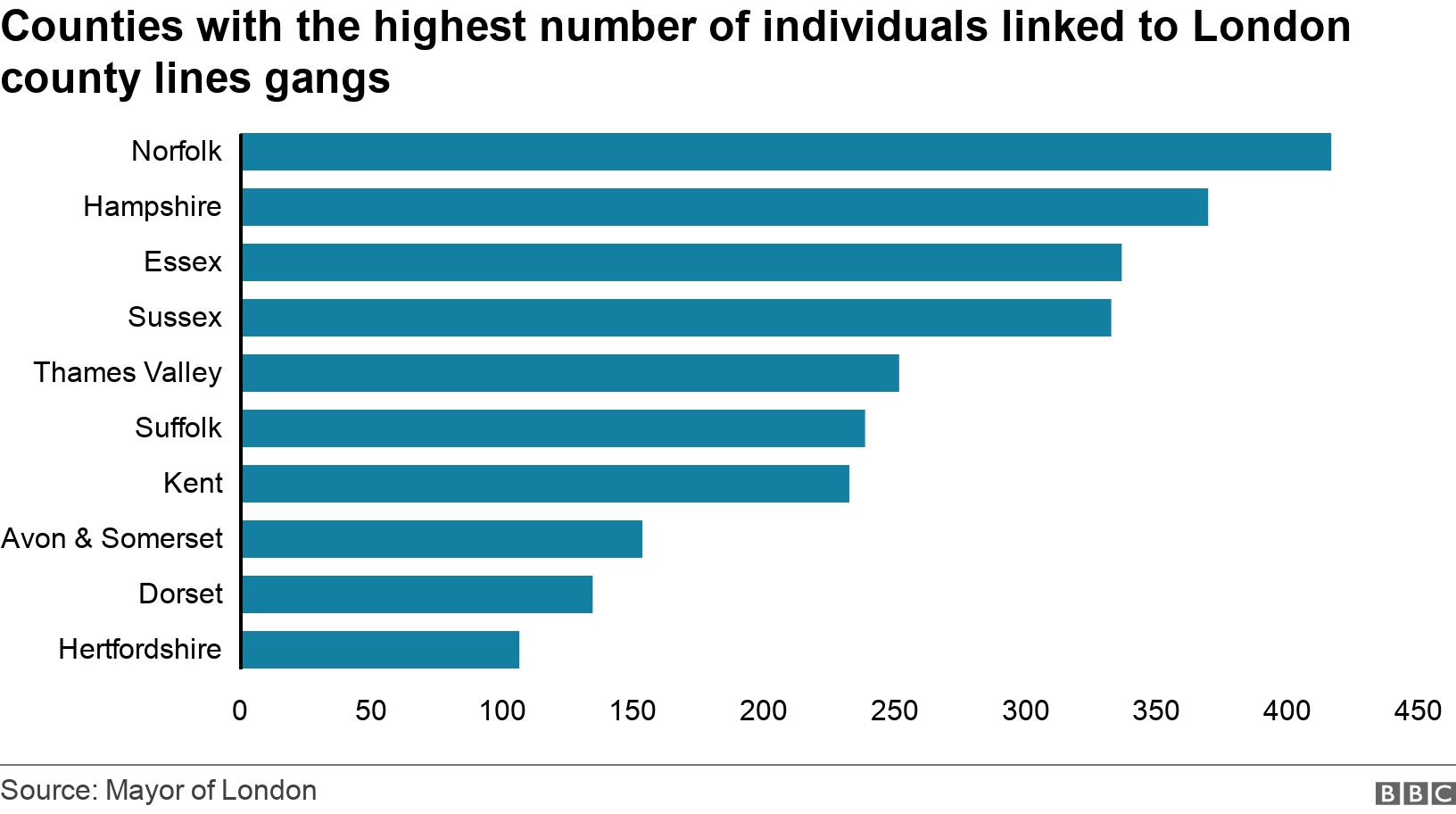 Counties with the  highest number of individuals linked to  London county lines gangs. . Norfolk 	416 Hampshire 	369 Essex 	336 Sussex	332 Lambeth 	271 Thames Valley 	251 Suffolk 	238 Kent 	232 Avon & Somerset 	153 Dorset 	134 Hertfordshire	106 .