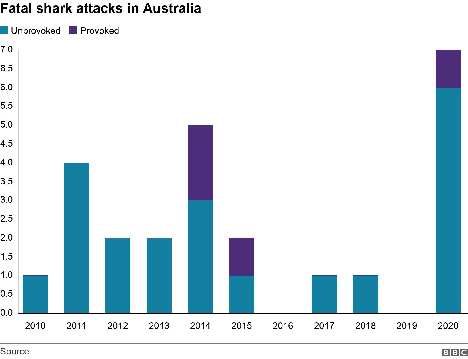 Fatal shark attacks in Australia . .  .