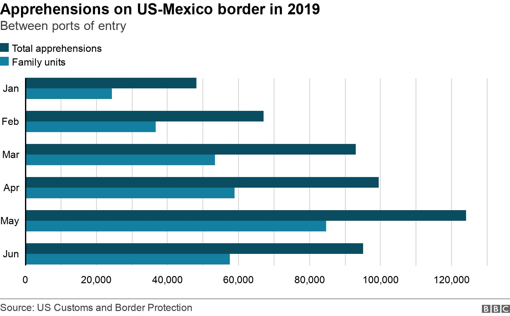 Apprehensions on US-Mexico border in 2019. Between ports of entry.  .
