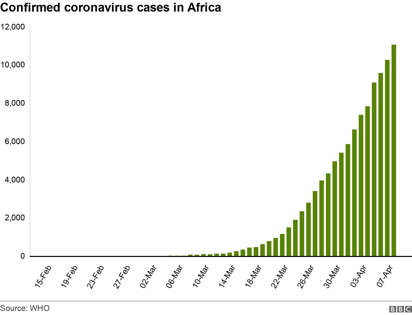 Confirmed coronavirus cases in Africa. . Total number of cornavirus cases in Africa .