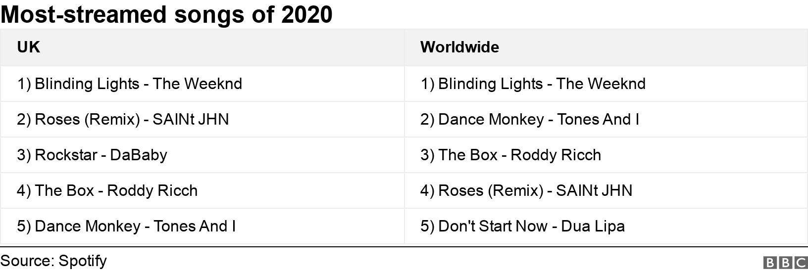 Most-streamed songs of 2020. .  .
