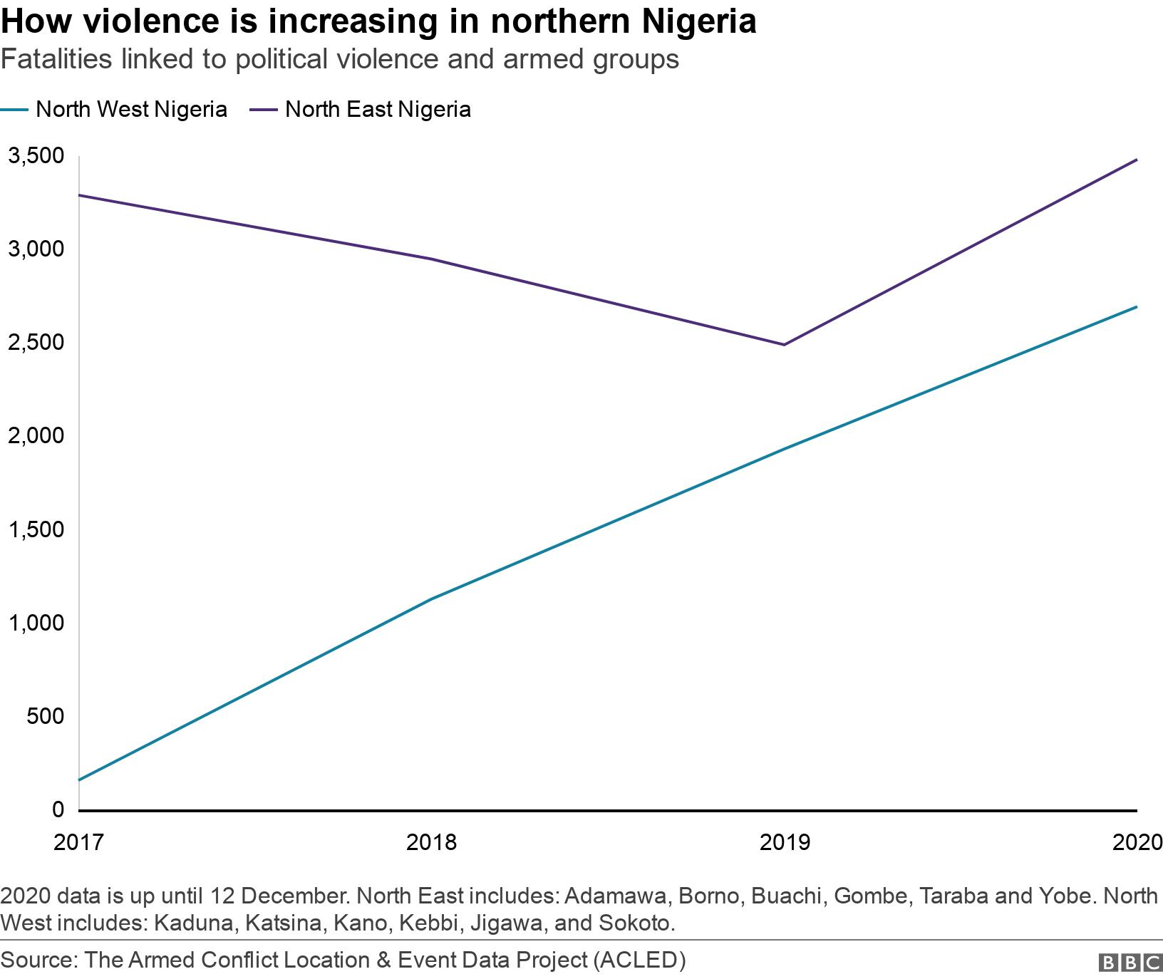 How violence is increasing in northern Nigeria . Fatalities linked to political violence and armed groups .  2020 data is up until 12 December. North East includes: Adamawa, Borno, Buachi, Gombe, Taraba and Yobe. North West includes: Kaduna, Katsina, Kano, Kebbi, Jigawa, and Sokoto. .