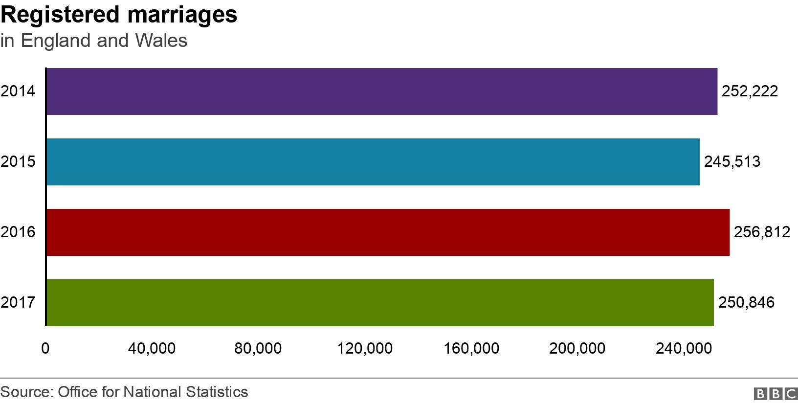 Registered marriages . in England and Wales. A chart to show a consistent number of registered marriages in the last four years on record .