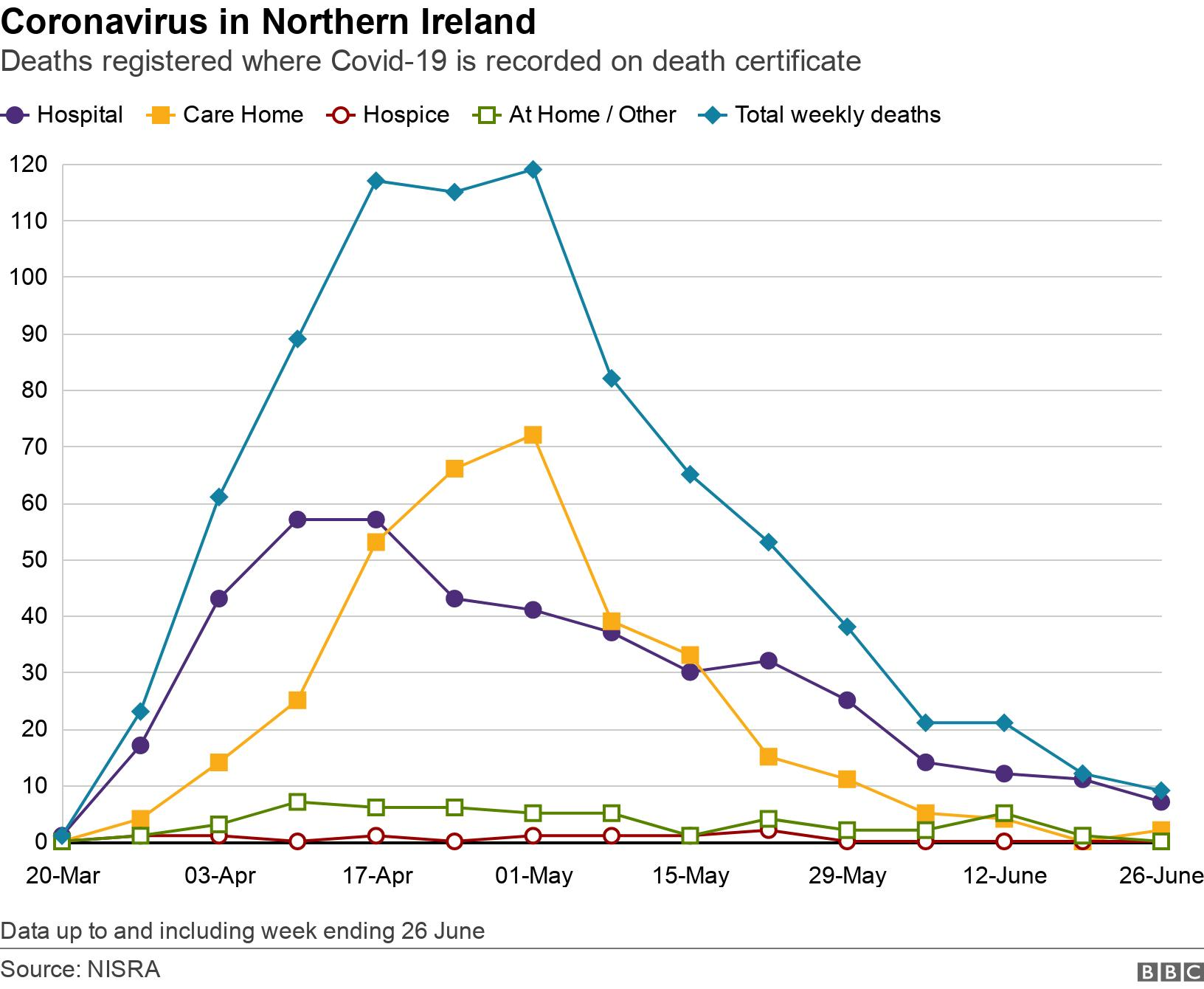 Coronavirus in Northern Ireland. Deaths registered where Covid-19 is recorded on death certificate. Graph showing place of death over time Data up to and including week ending 26 June.