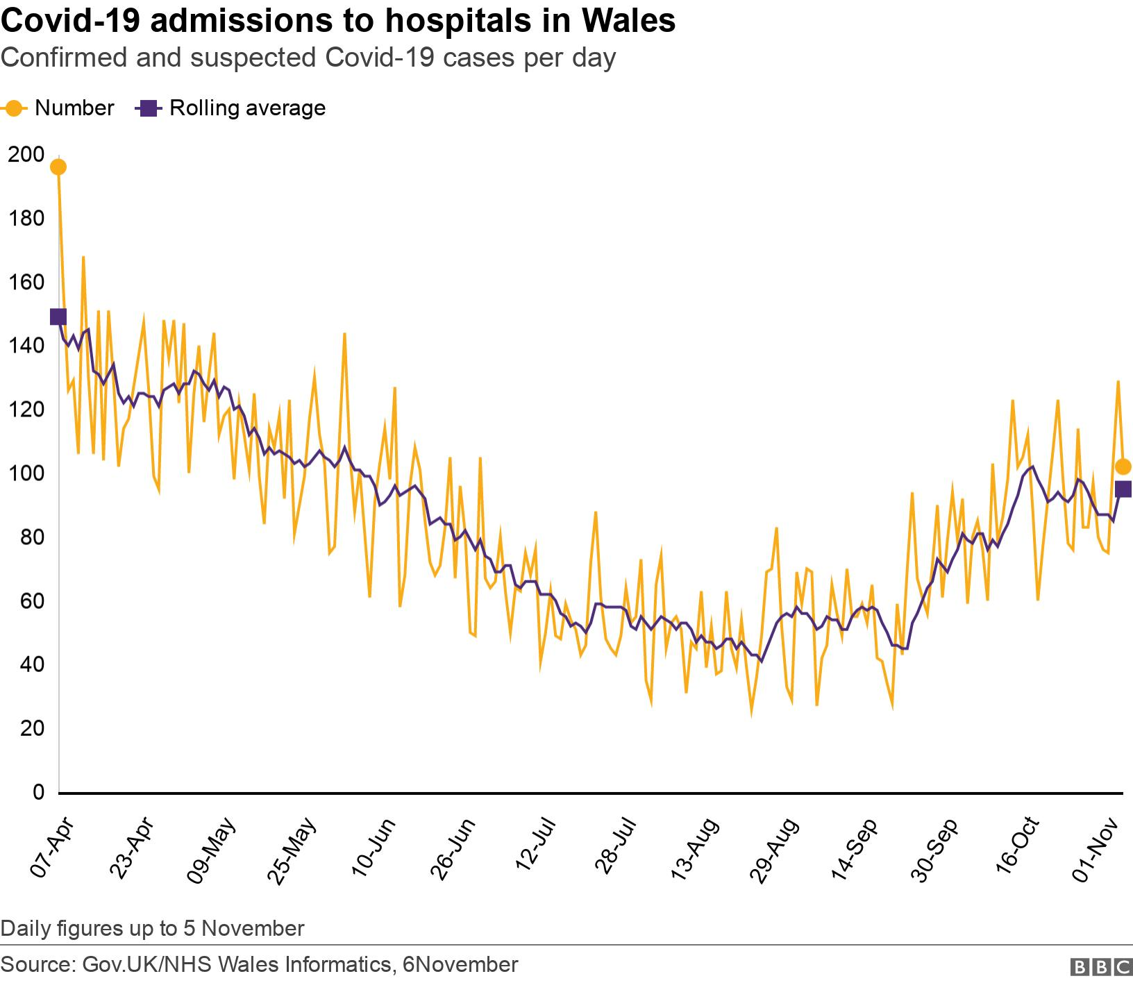 Covid-19 admissions to hospitals in Wales. Confirmed and suspected Covid-19 cases per day.  Daily figures up to 5 November.