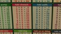 Times tables in Welsh