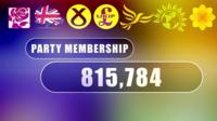 Party membership graphic