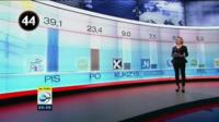 Polish election results on TV