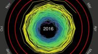 Temperature spiral visualisation