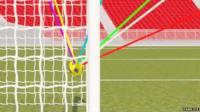Goal line system