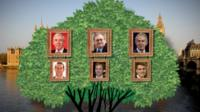 Westminster political family treet
