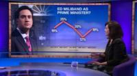 Caroline Flint with poll graphic