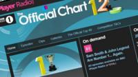 Chart show website