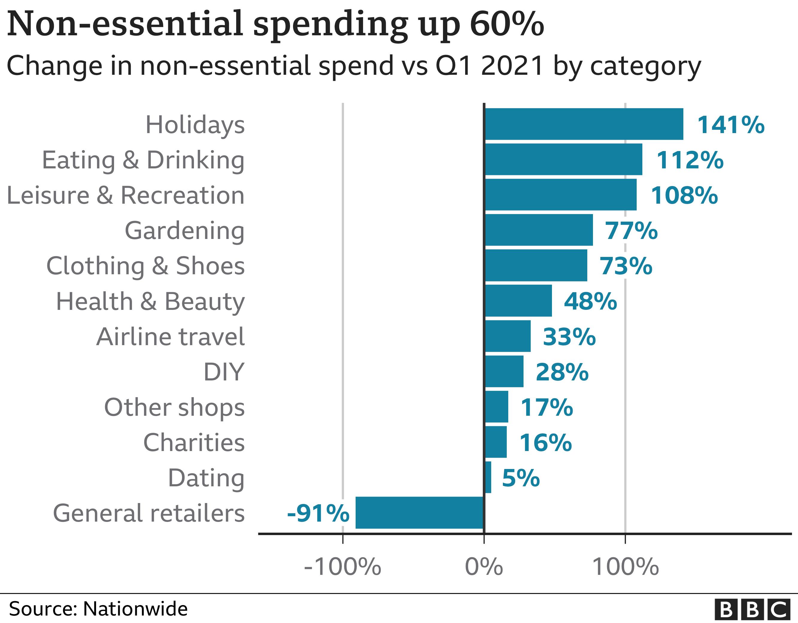 Non-essential spending