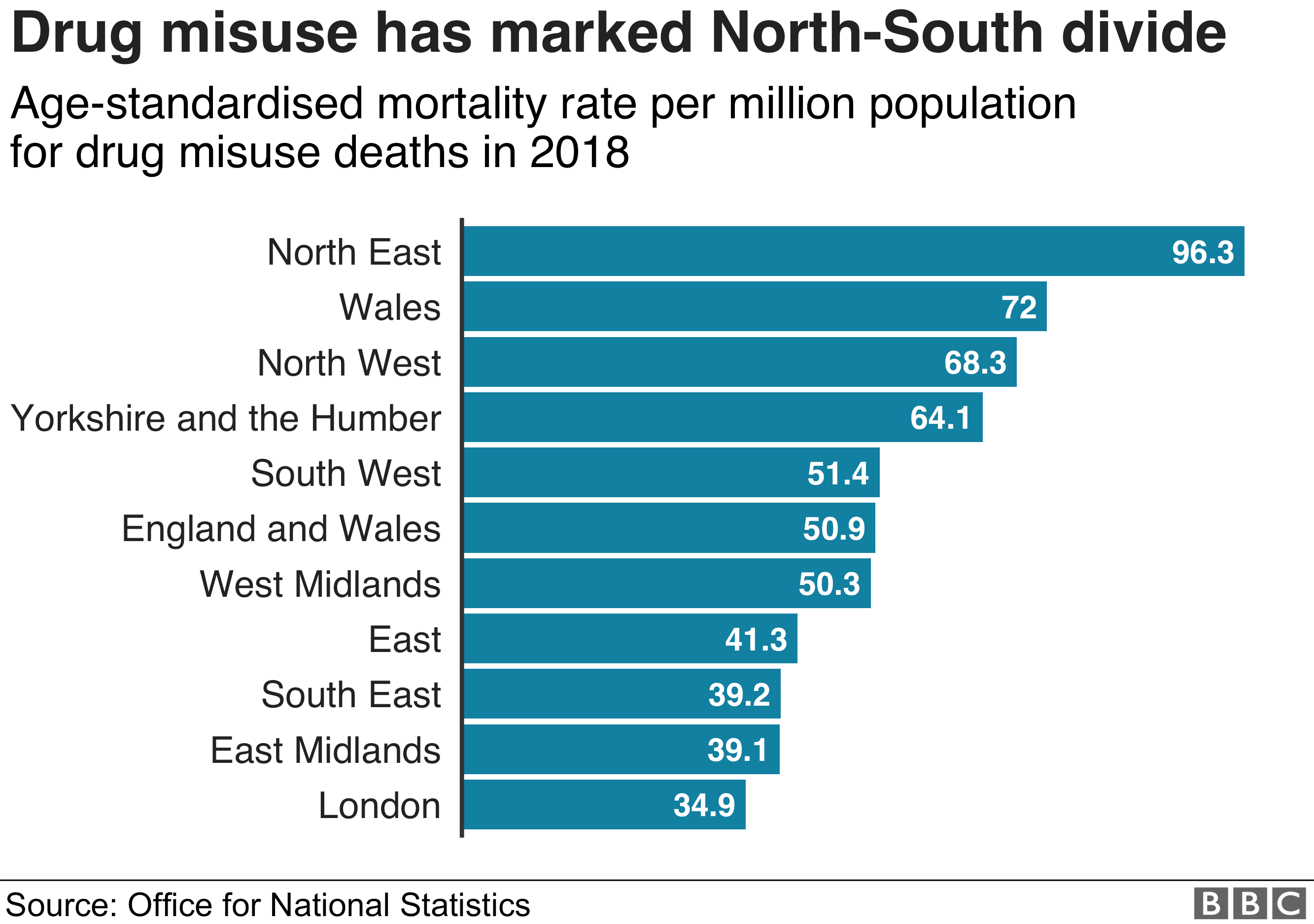 Chart showing mortality rates for drug misuse deaths in England and Wales by region
