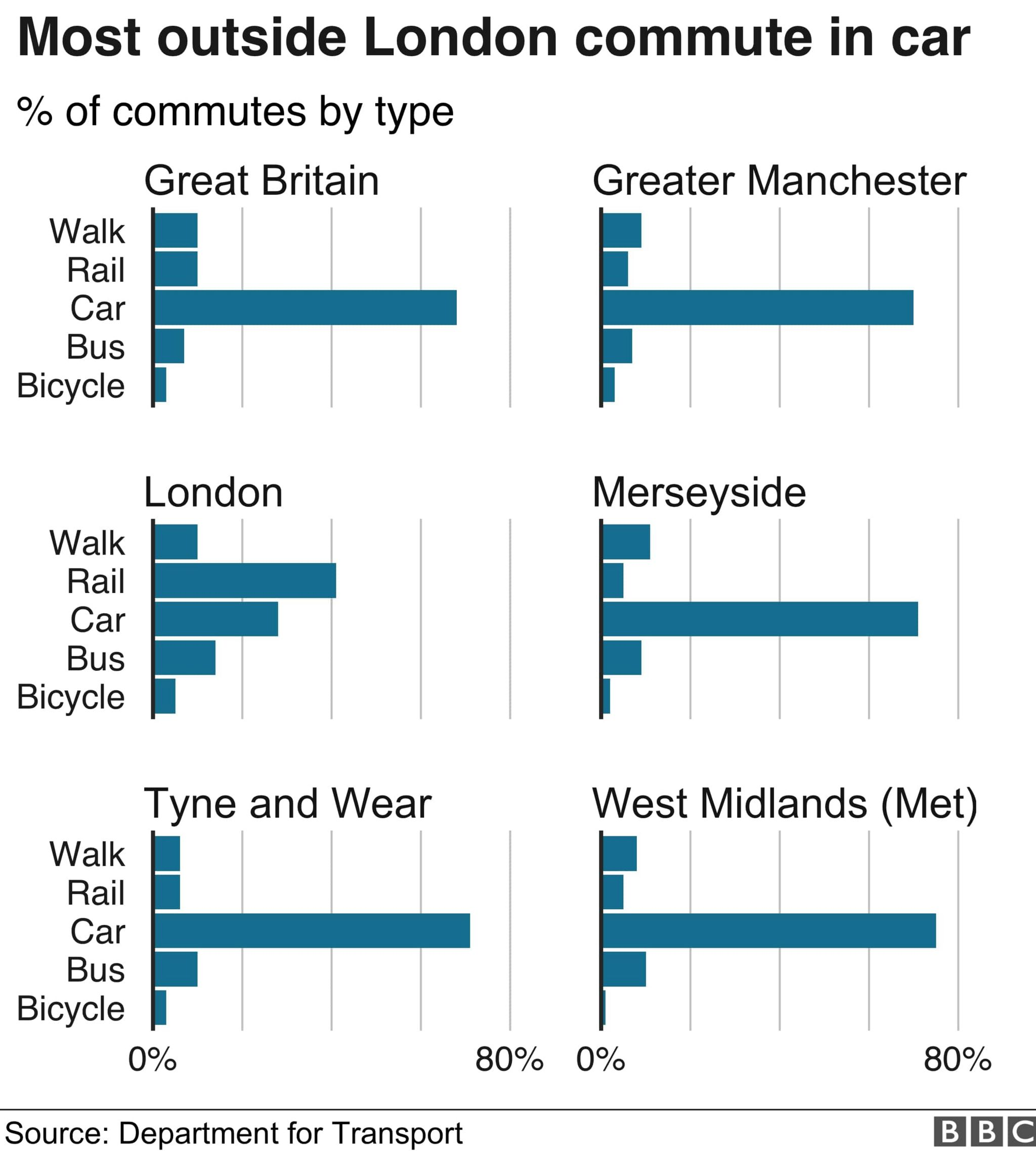 Chart showing how commuters get to work