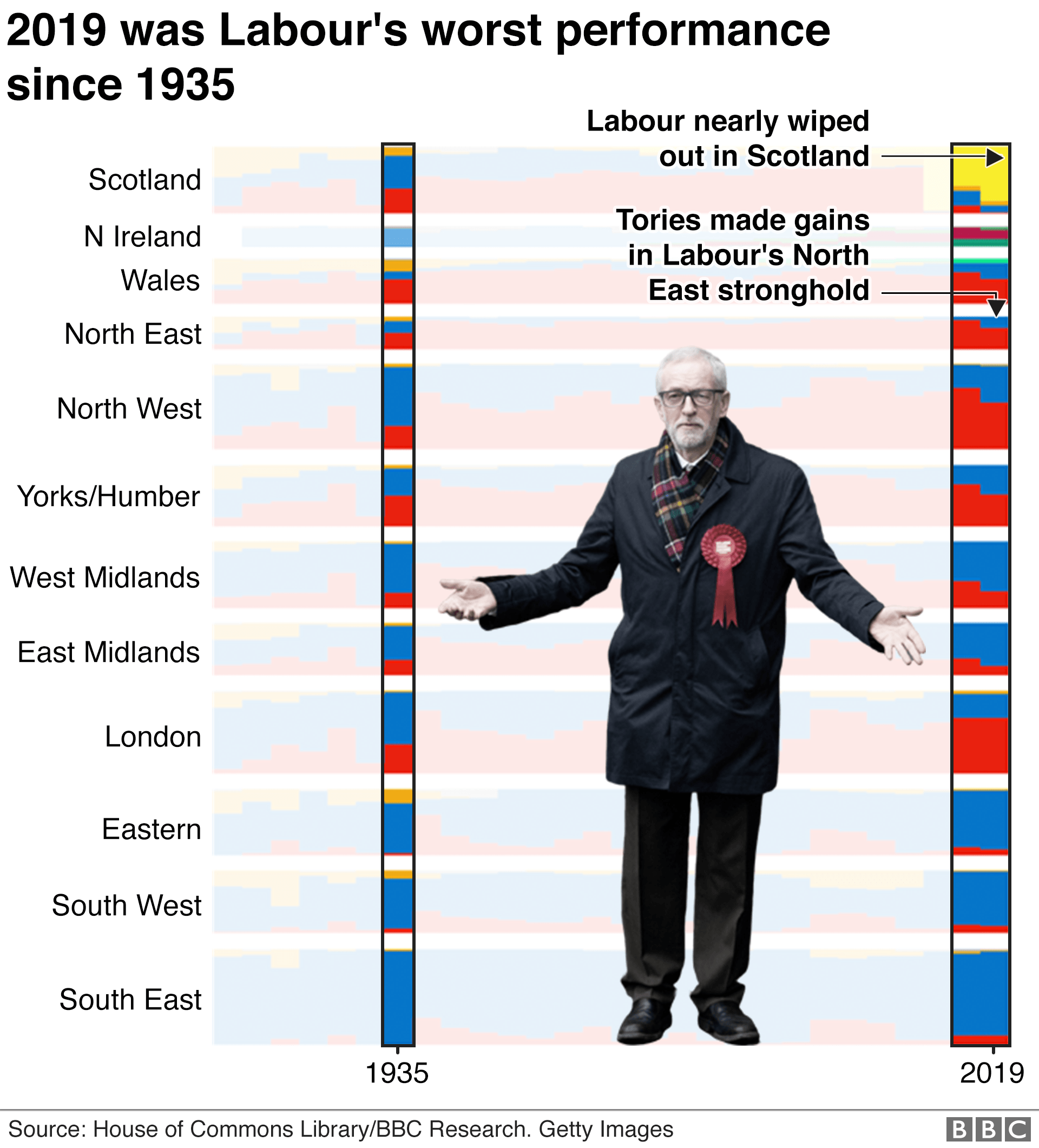 Chart showing 2019 general election