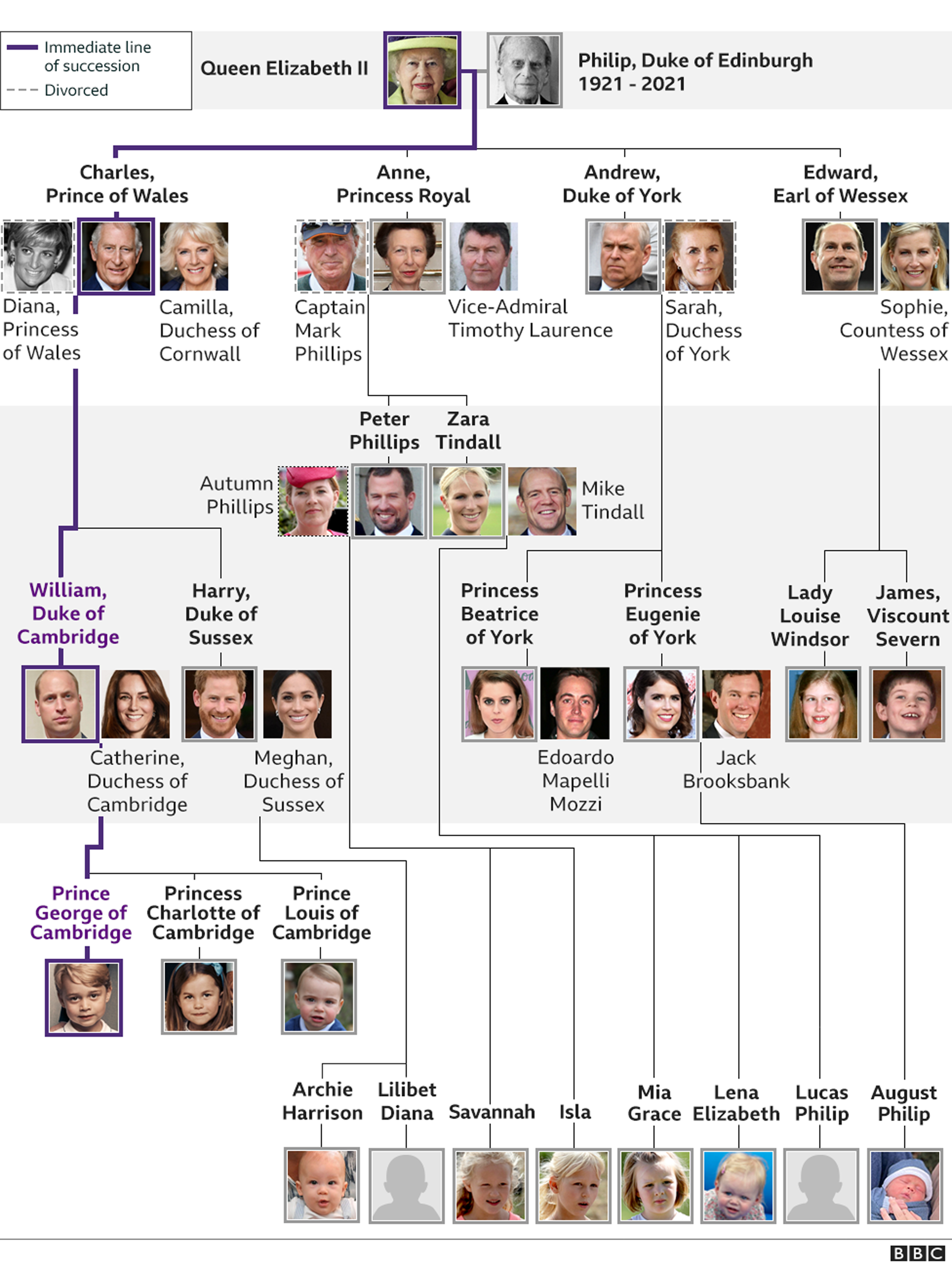 Graphic showing Royal Family tree. Updated 7 June 21