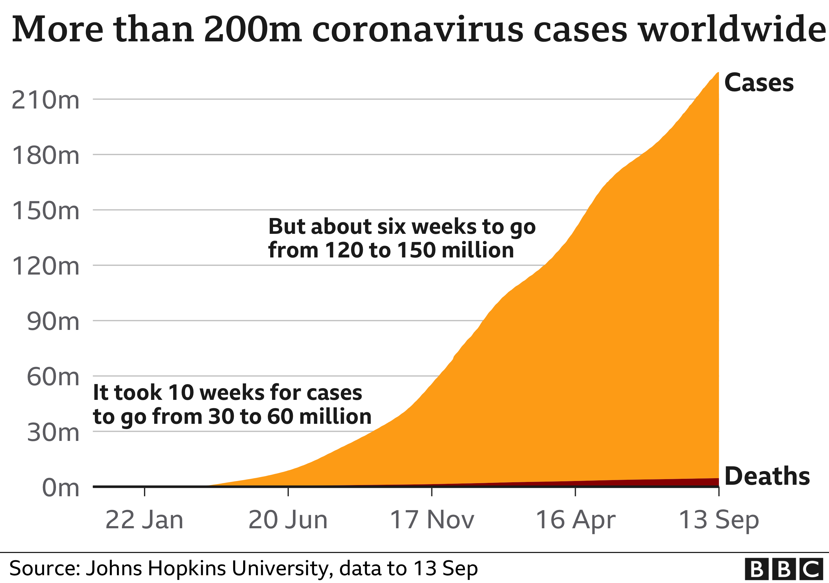 Chart showing there have been more than 220 million coronavirus cases reported worldwide. Updated 13 September.