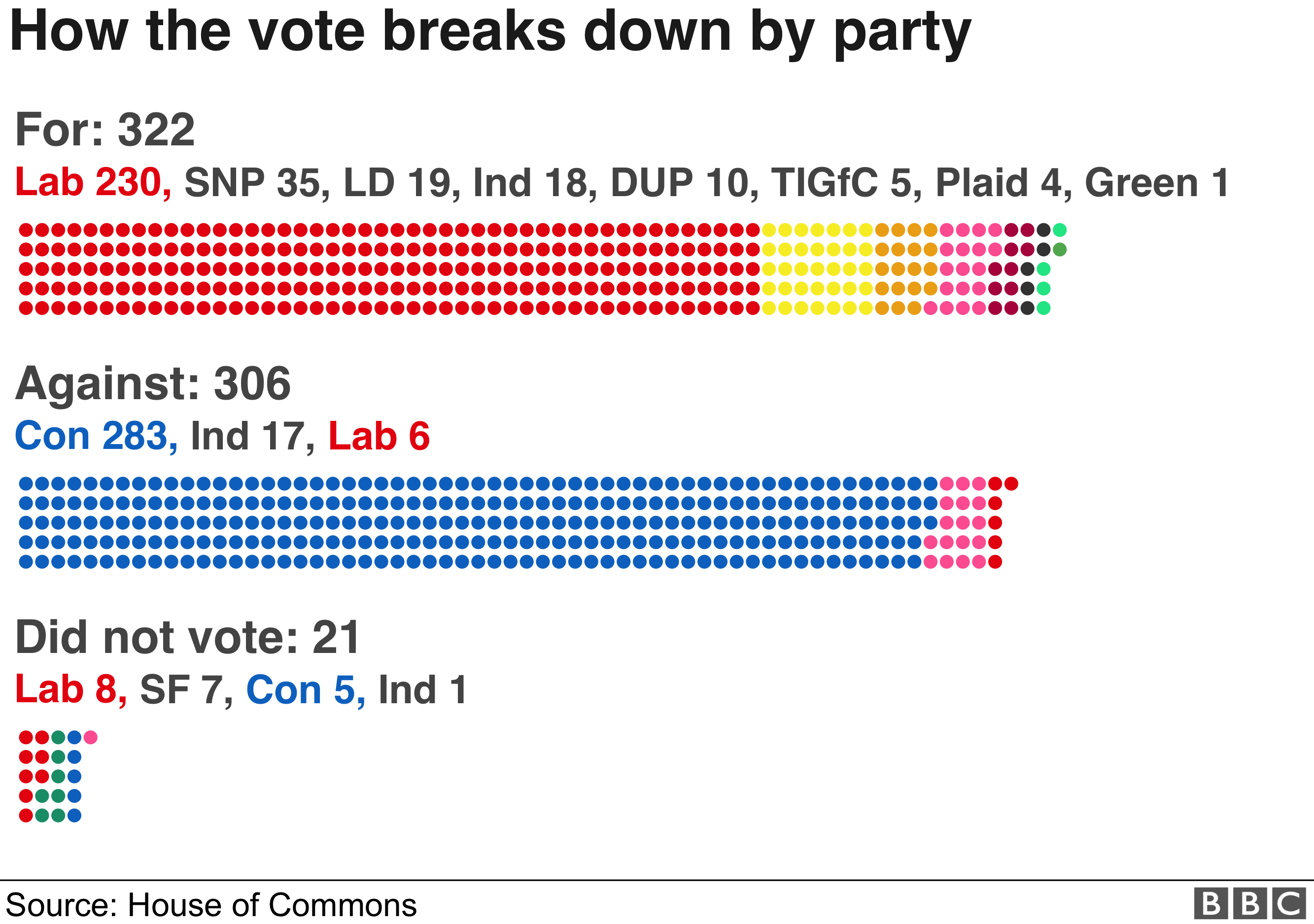 Chart showing the breakdown by party of the for and against votes (322 to 306)