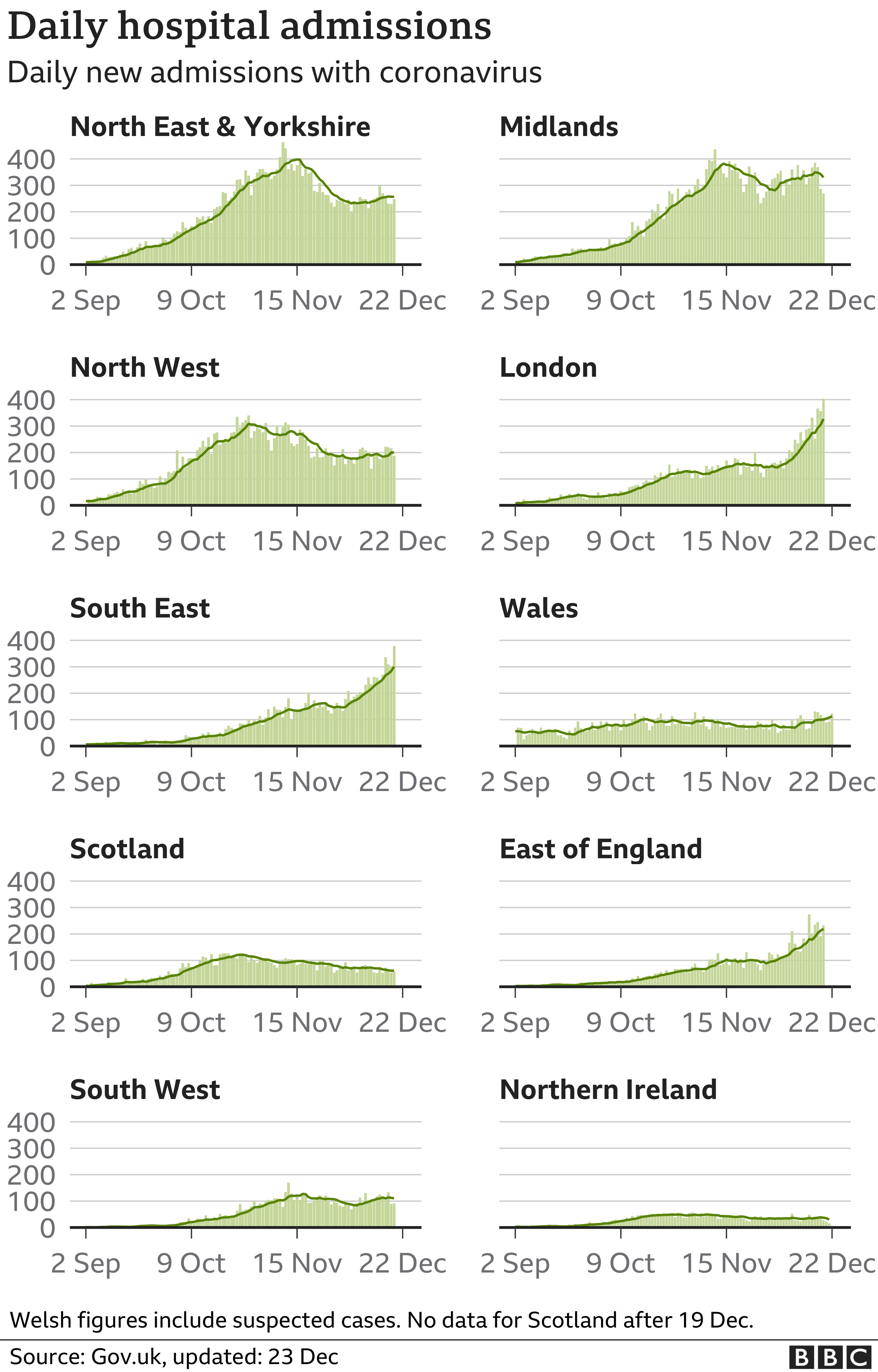 This chart, using data up to 23 December, shows how hospital admissions had been rising in London