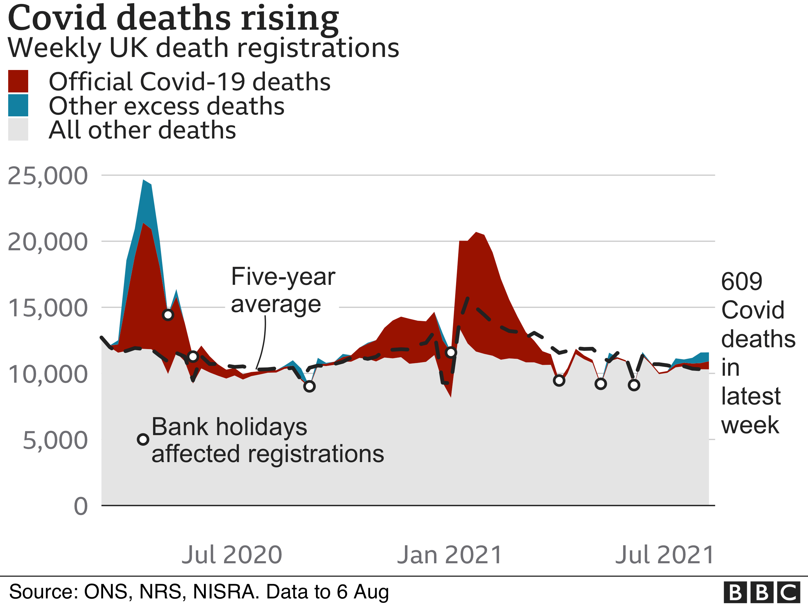 Chart showing deaths in the UK compared with the average between 2015 and 2019
