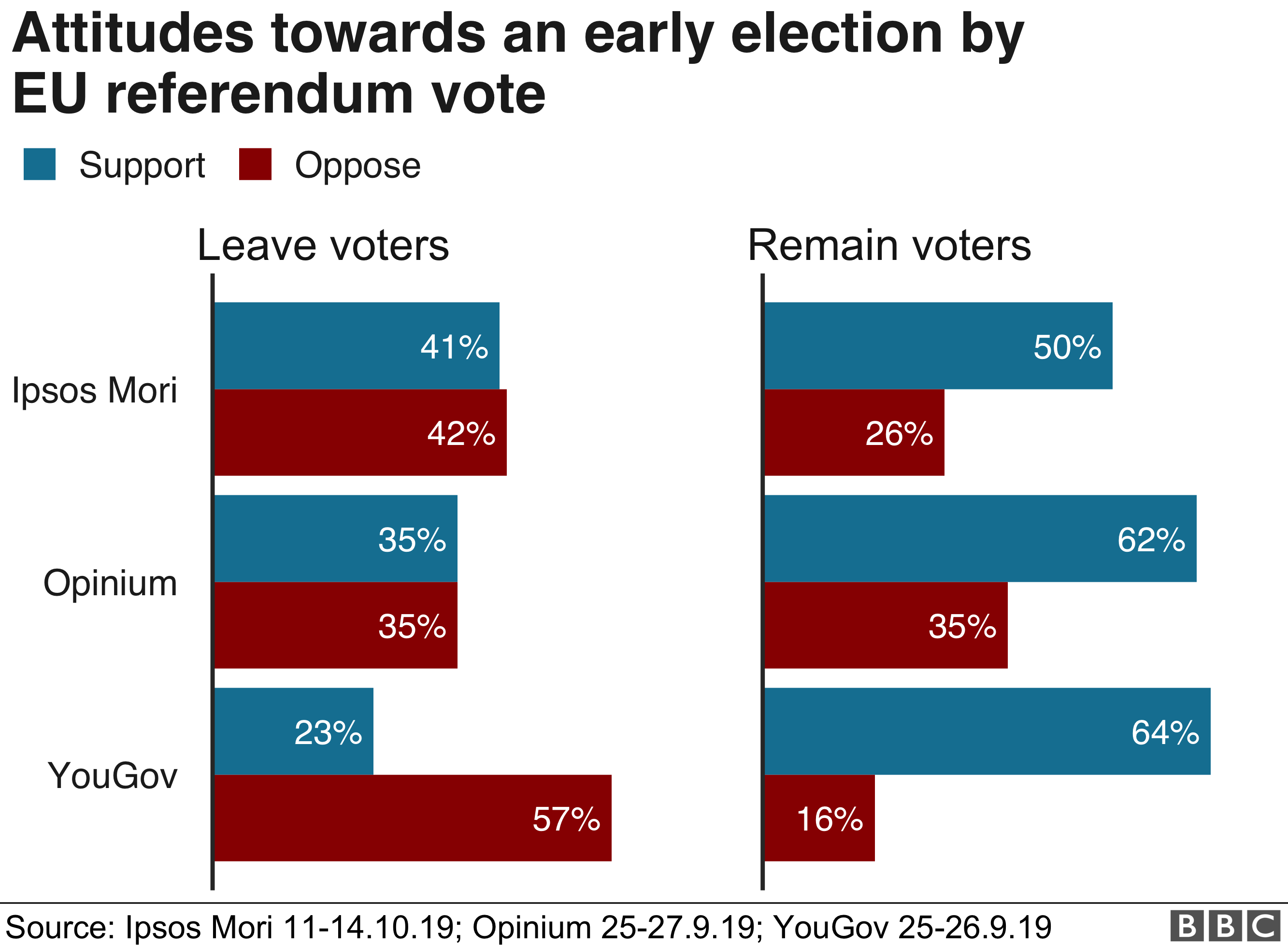 Chart on early election by EU ref vote