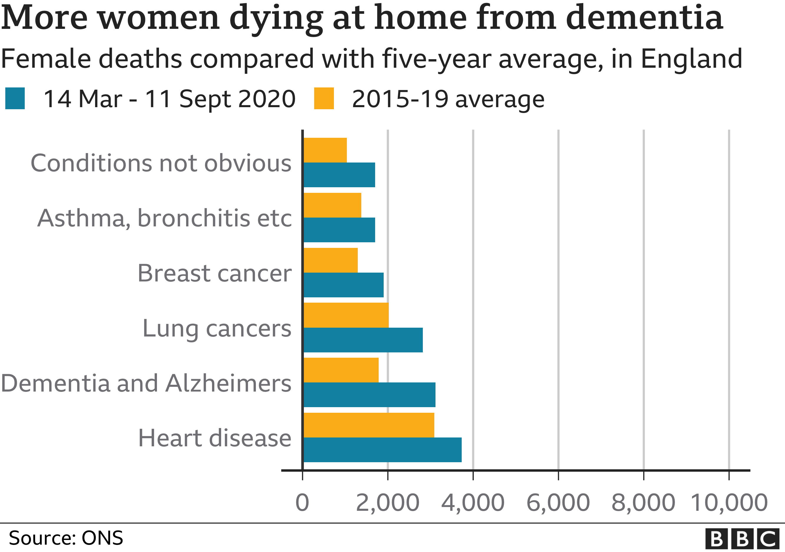 More women than normal dying in their own homes from non-Covid illnesses in England