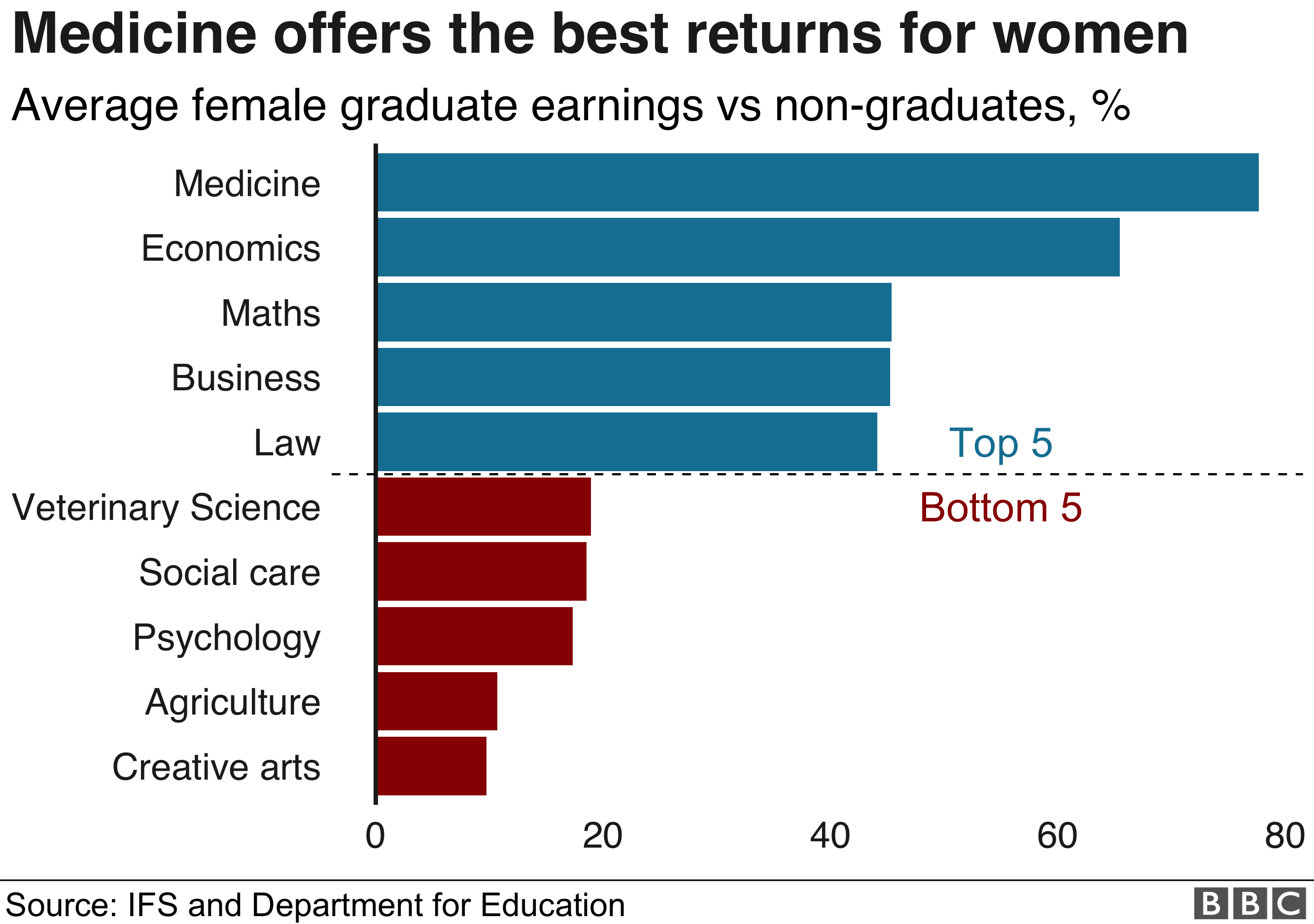 Subjects and earnings for women