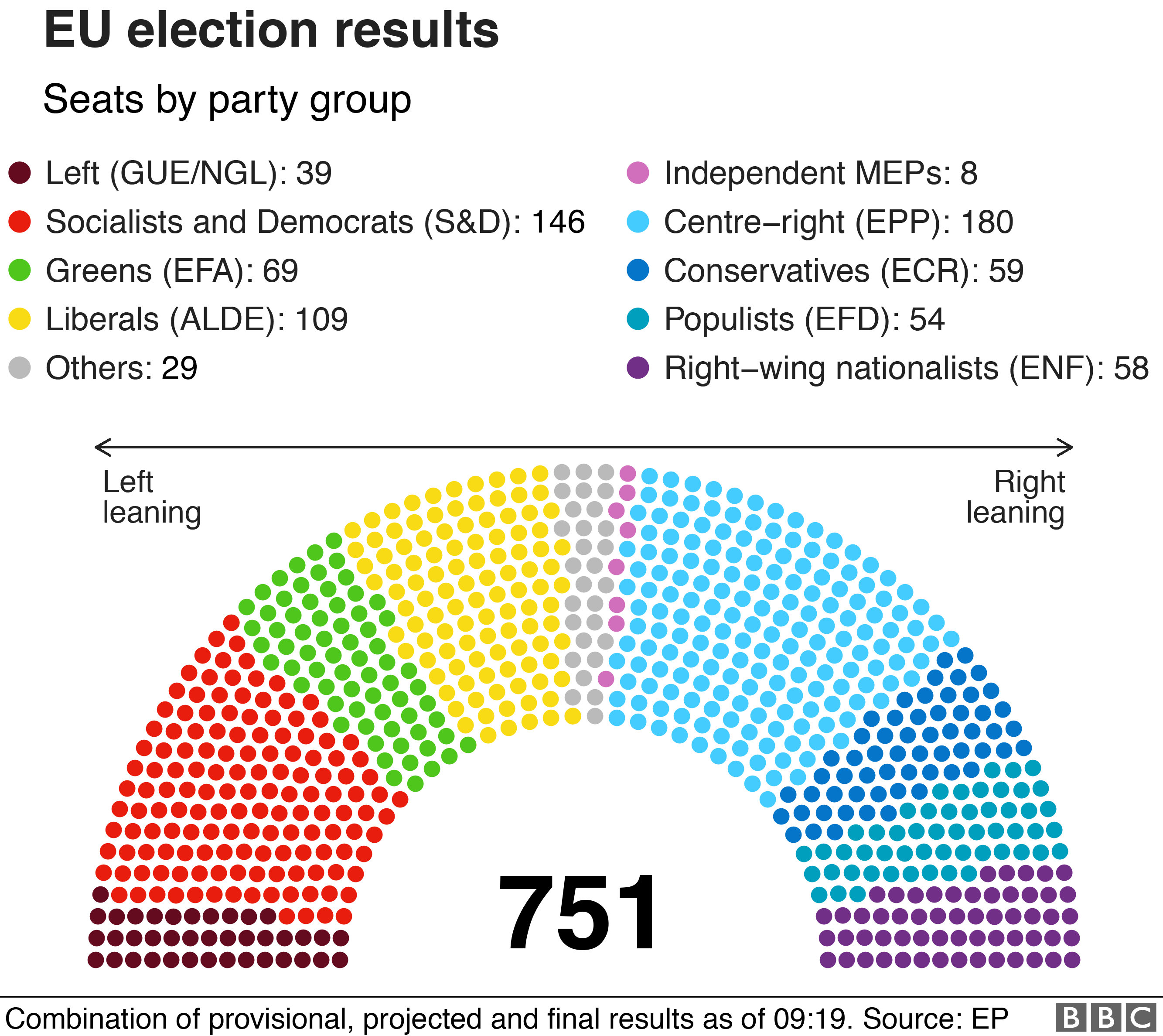 Results by party group. EPP largest with 180 out of 751