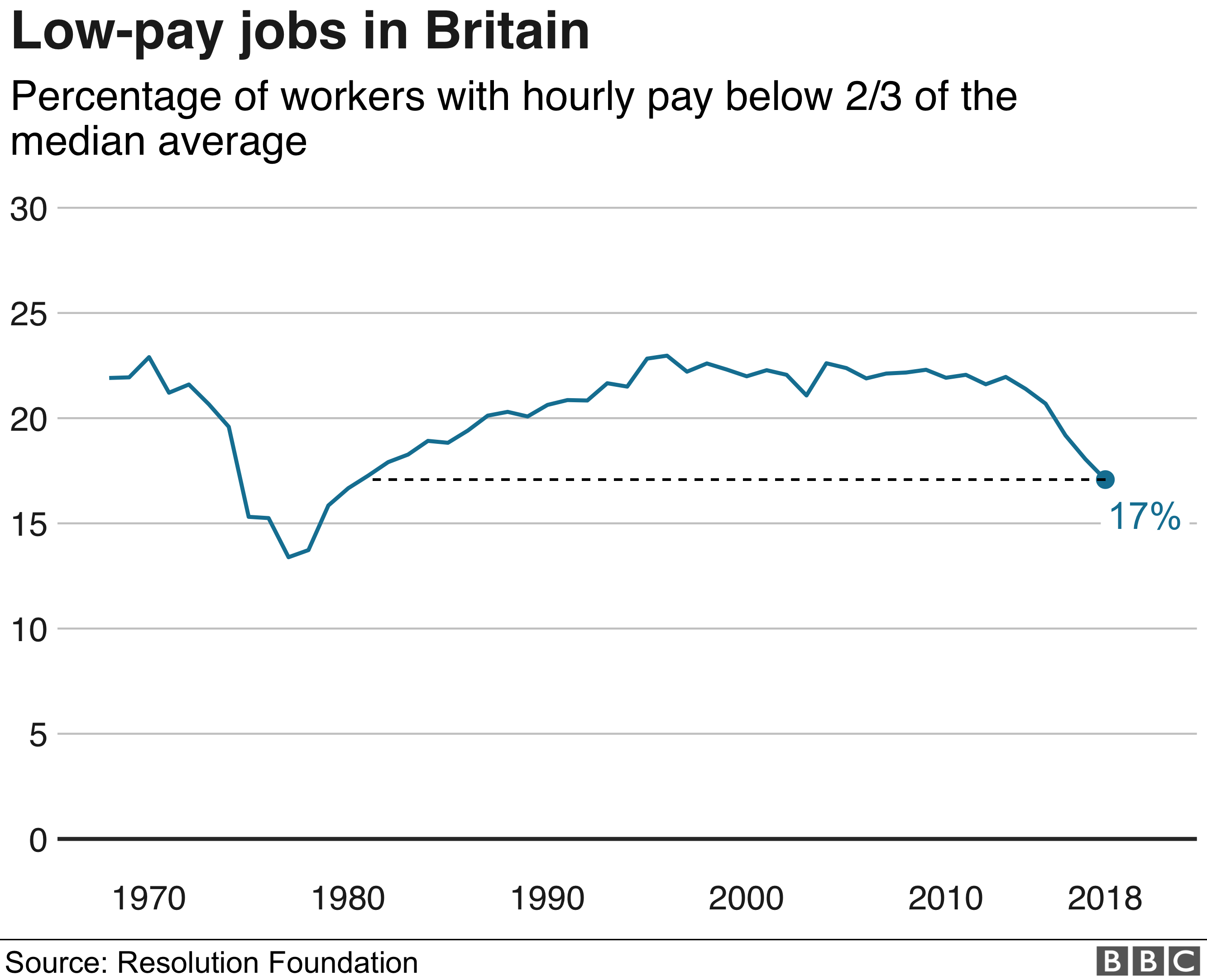 Low-pay jobs Britain graph