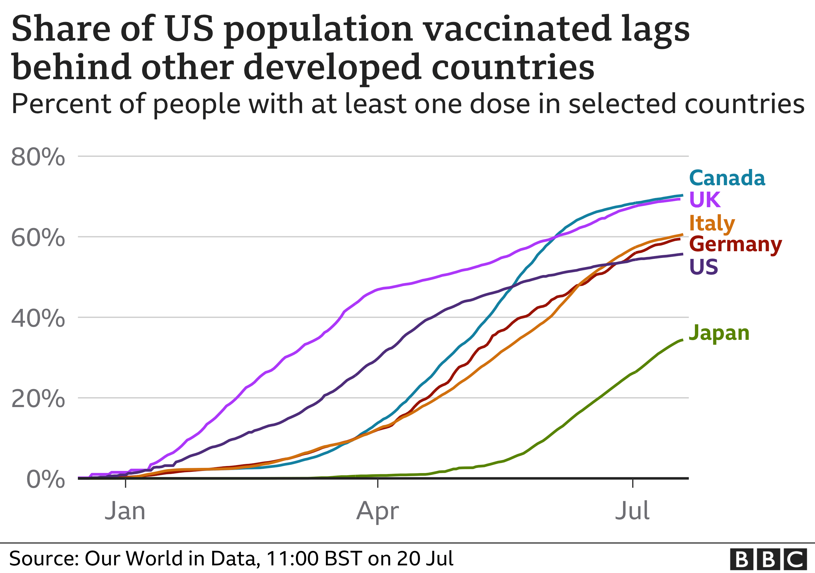 Vaccinations in selected countries