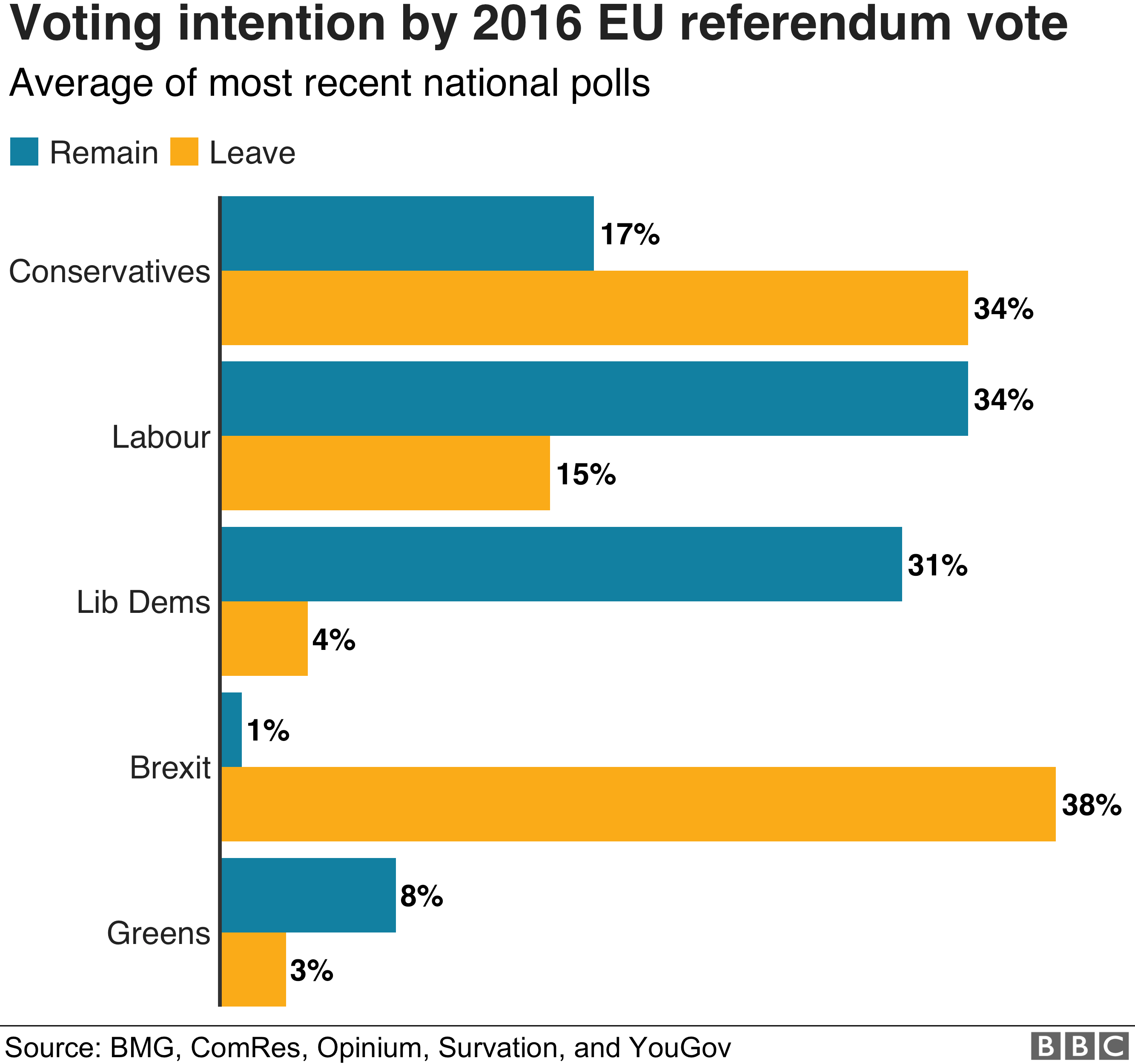 Chart showing party support broken down by how the electorate voted in the 2016 referendum. It shows that the Brexit Party nearly all of its support from leave voters and the Lib Dem from remain voters. For Labour the Tories, it's much closer - although the Tories draw more support from leave voters and Labour from remain voters.
