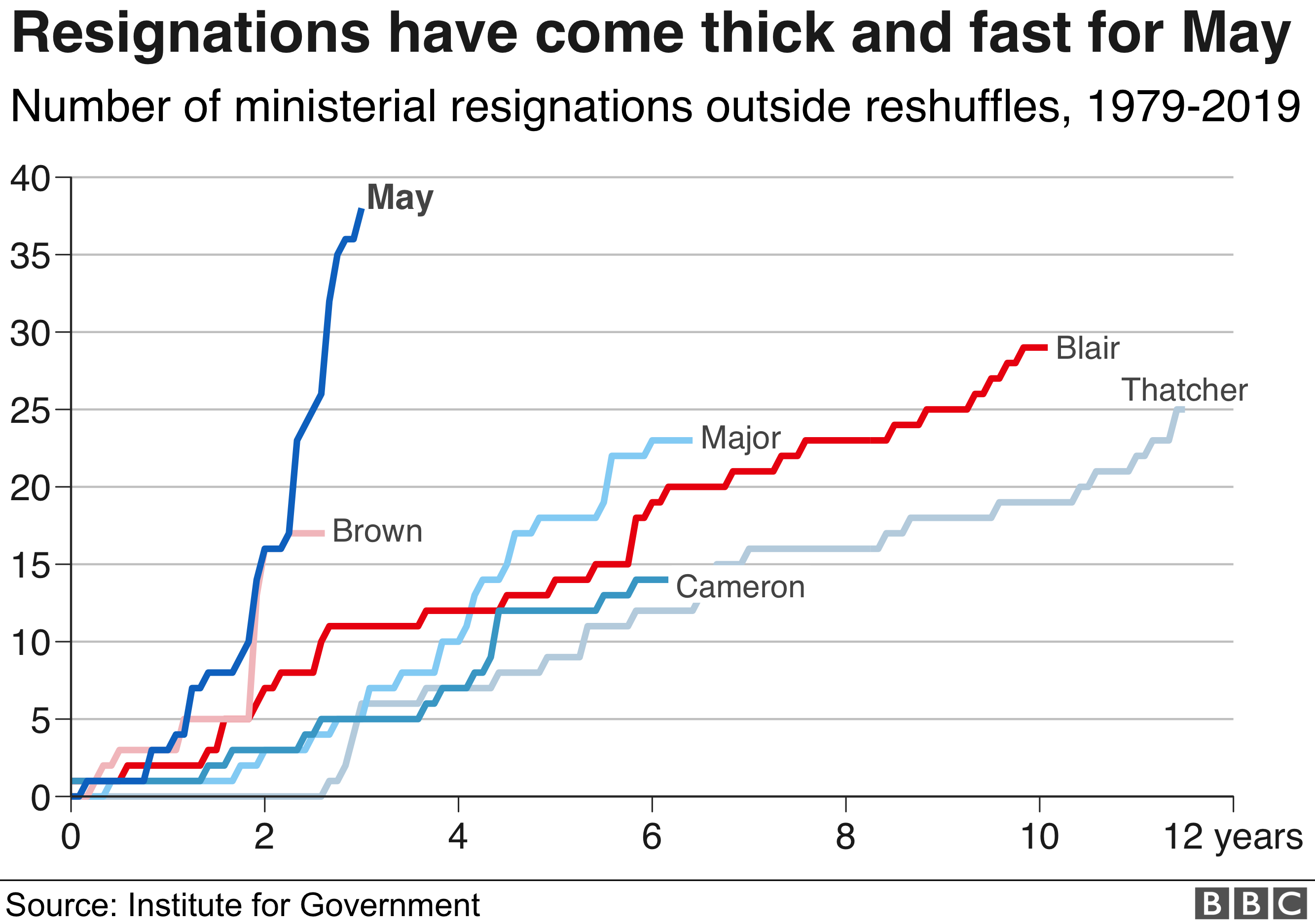 Chart comparing ministerial resignations for Theresa May and predecessors