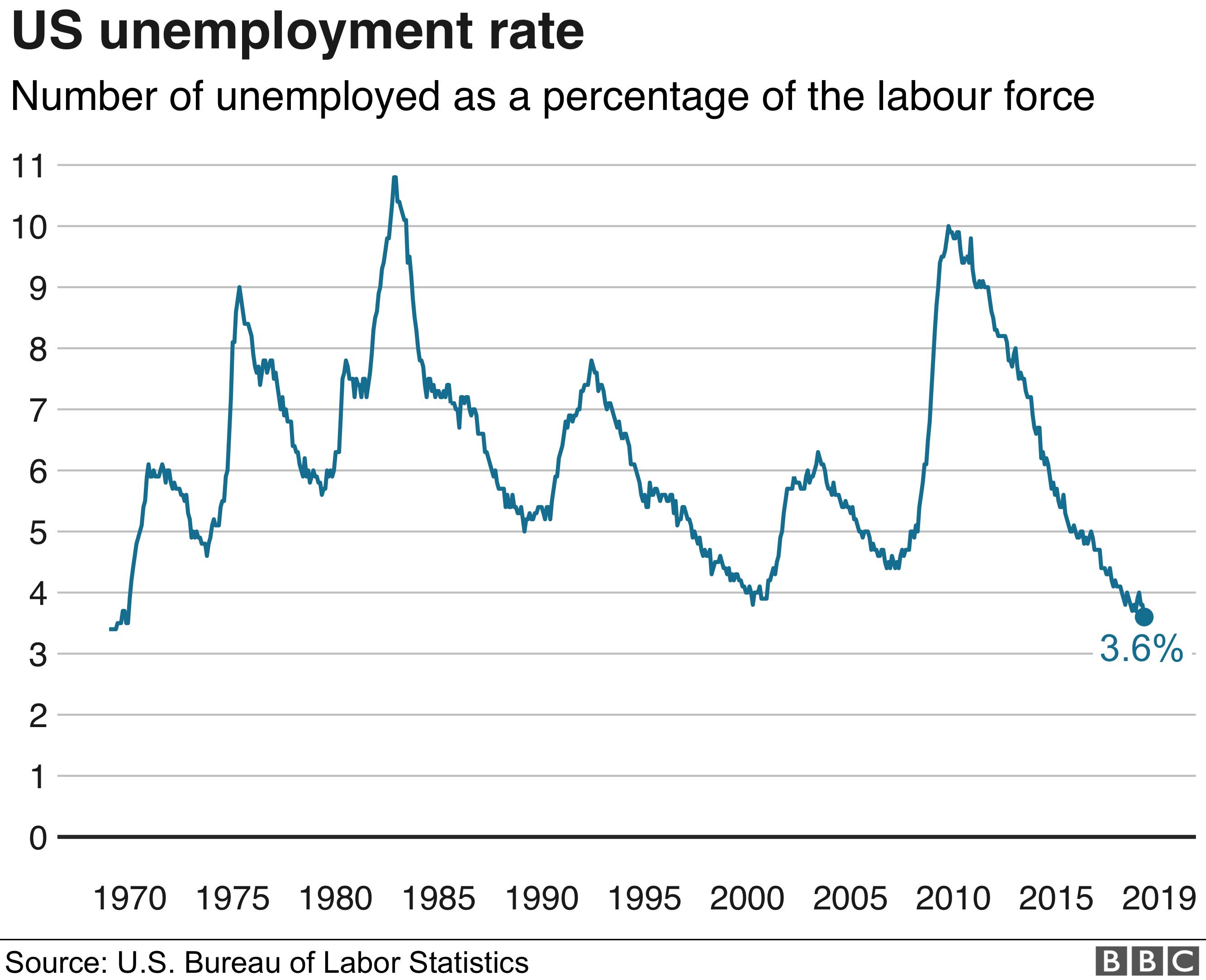 US unemployment graphic