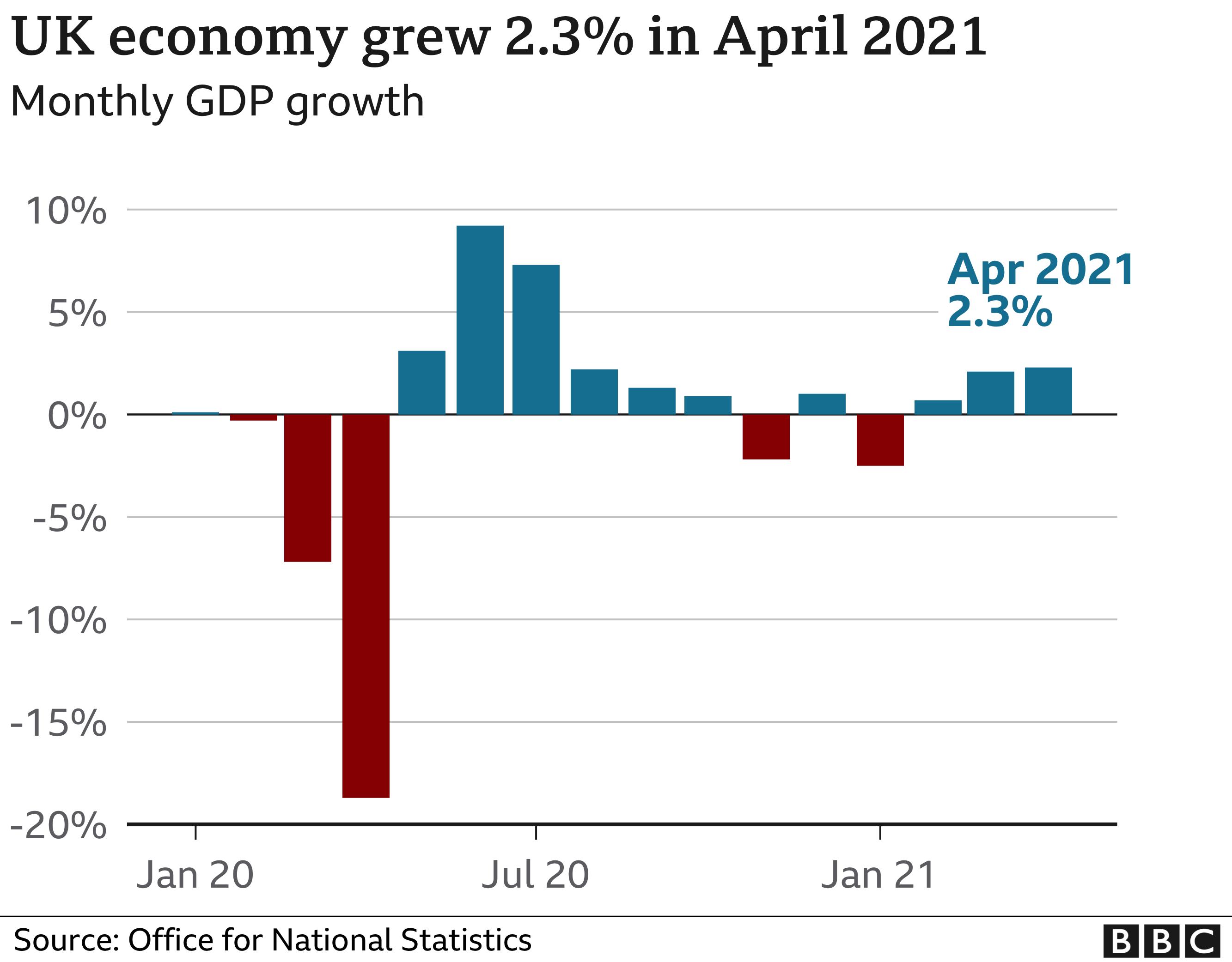 April GDP growth