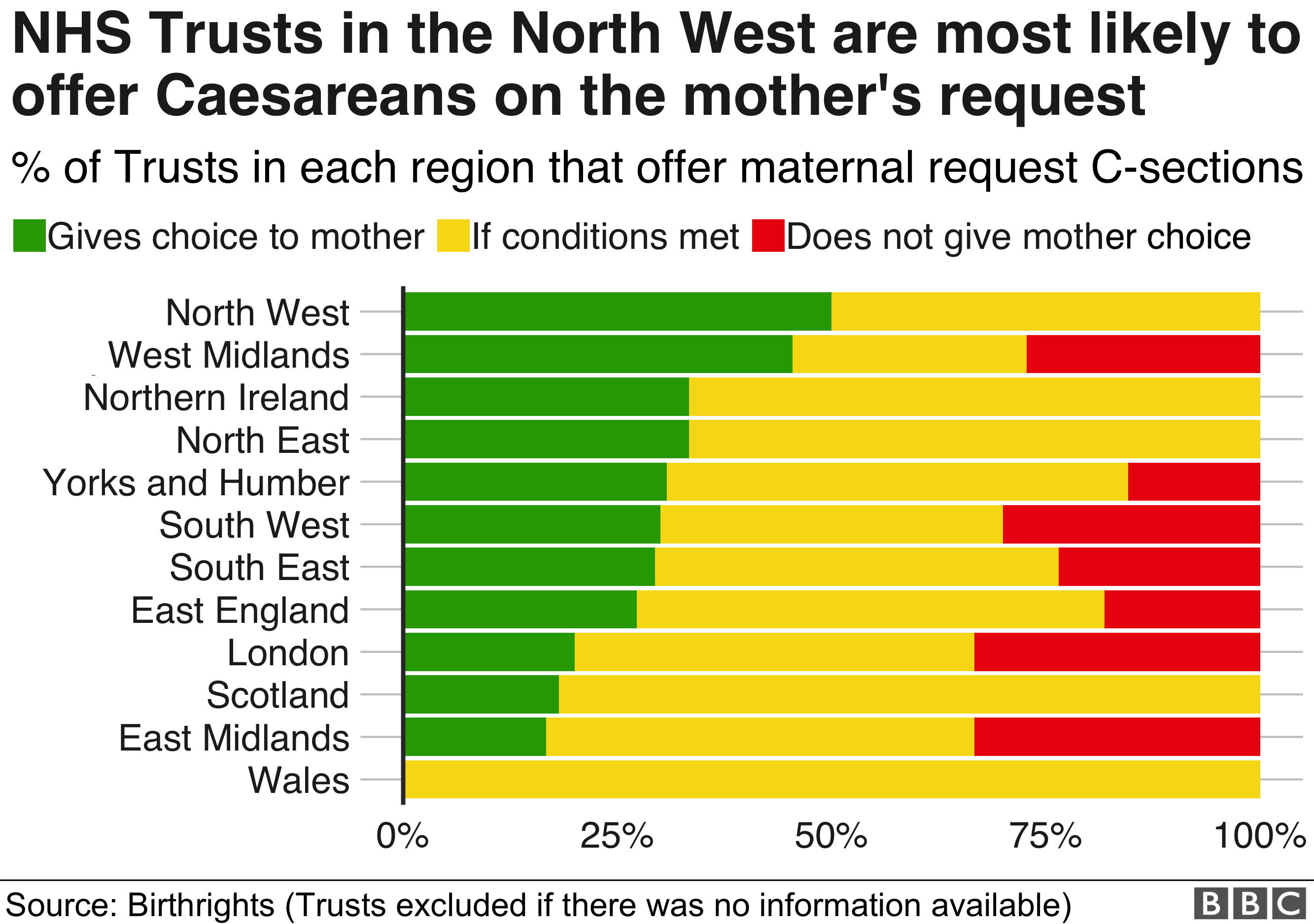 Mothers in the north west are most likely to offer mothers the choice of whether to have a caesarean or not