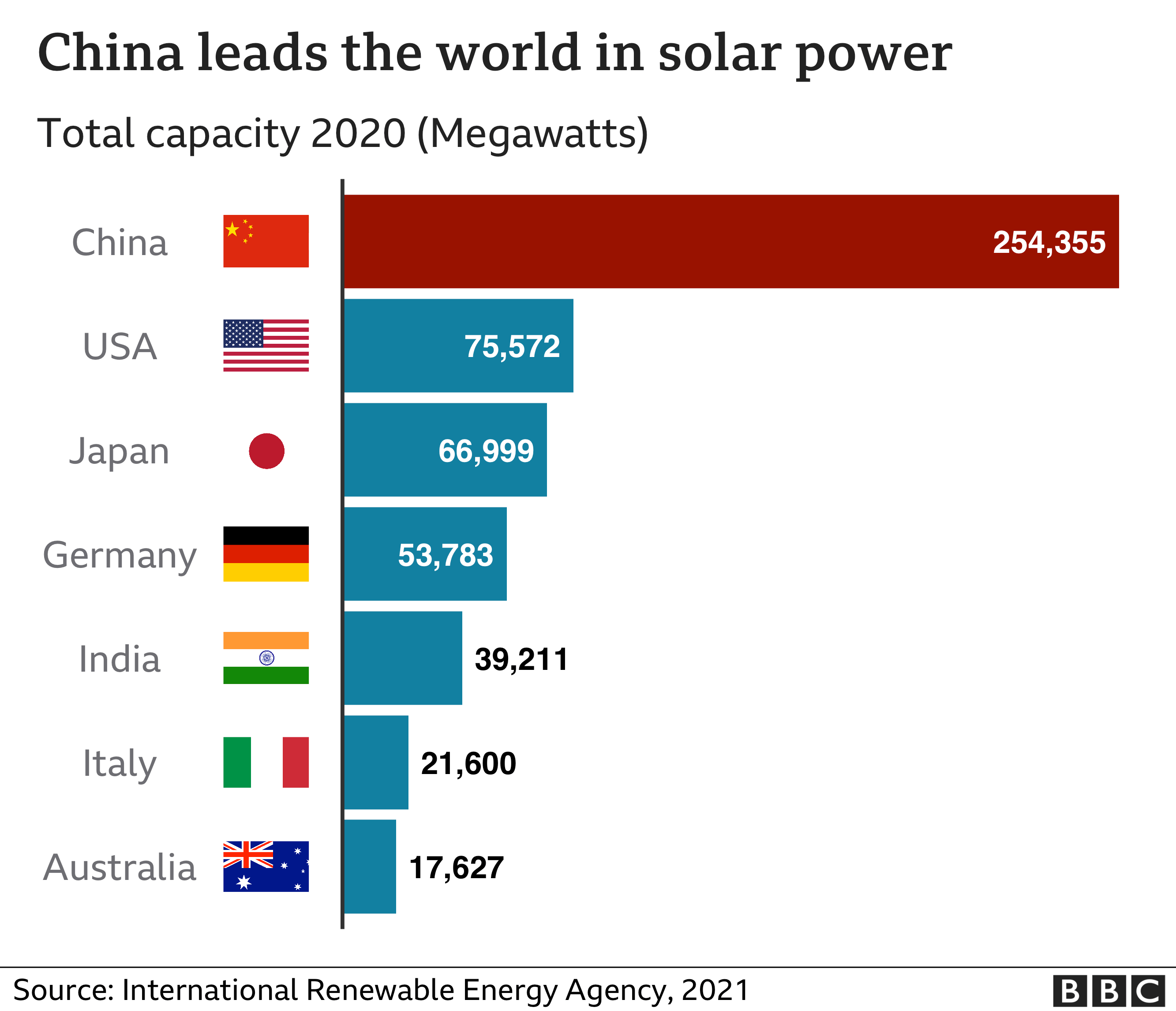 Chart showing China's global lead in solar technology