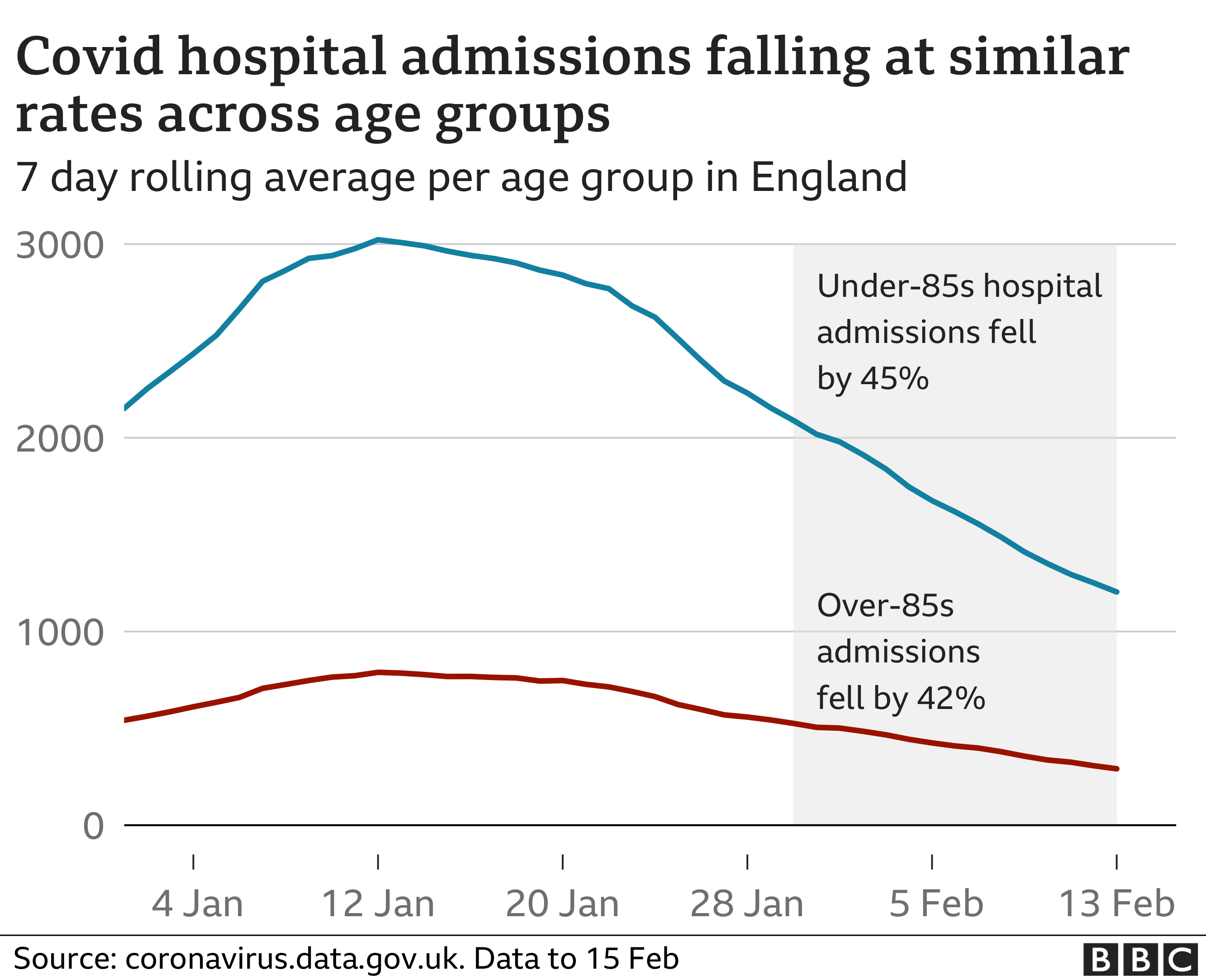 Chart showing that hospital admissions are falling at a similar rate for older and younger people
