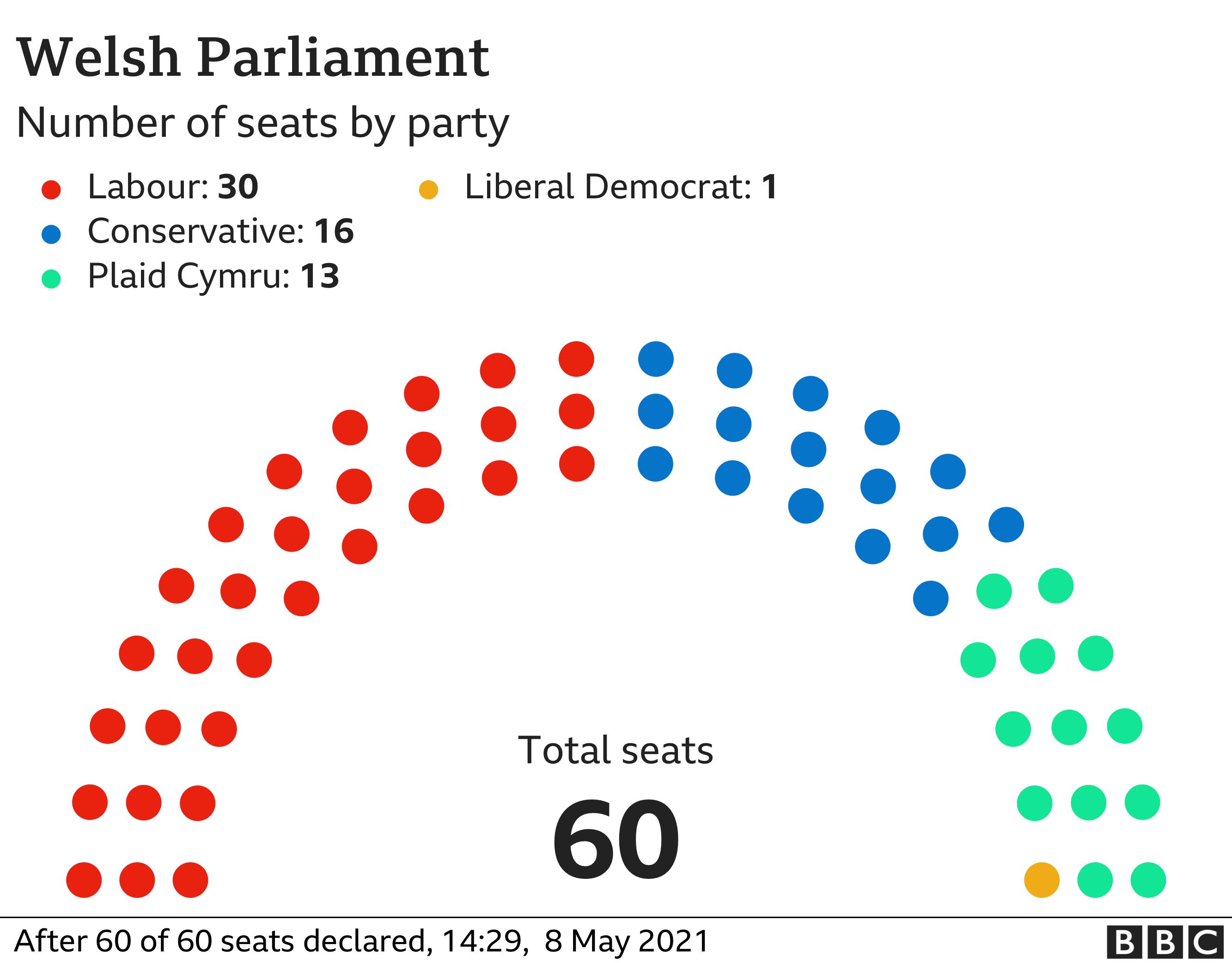 Chart showing final results in Wales Senedd