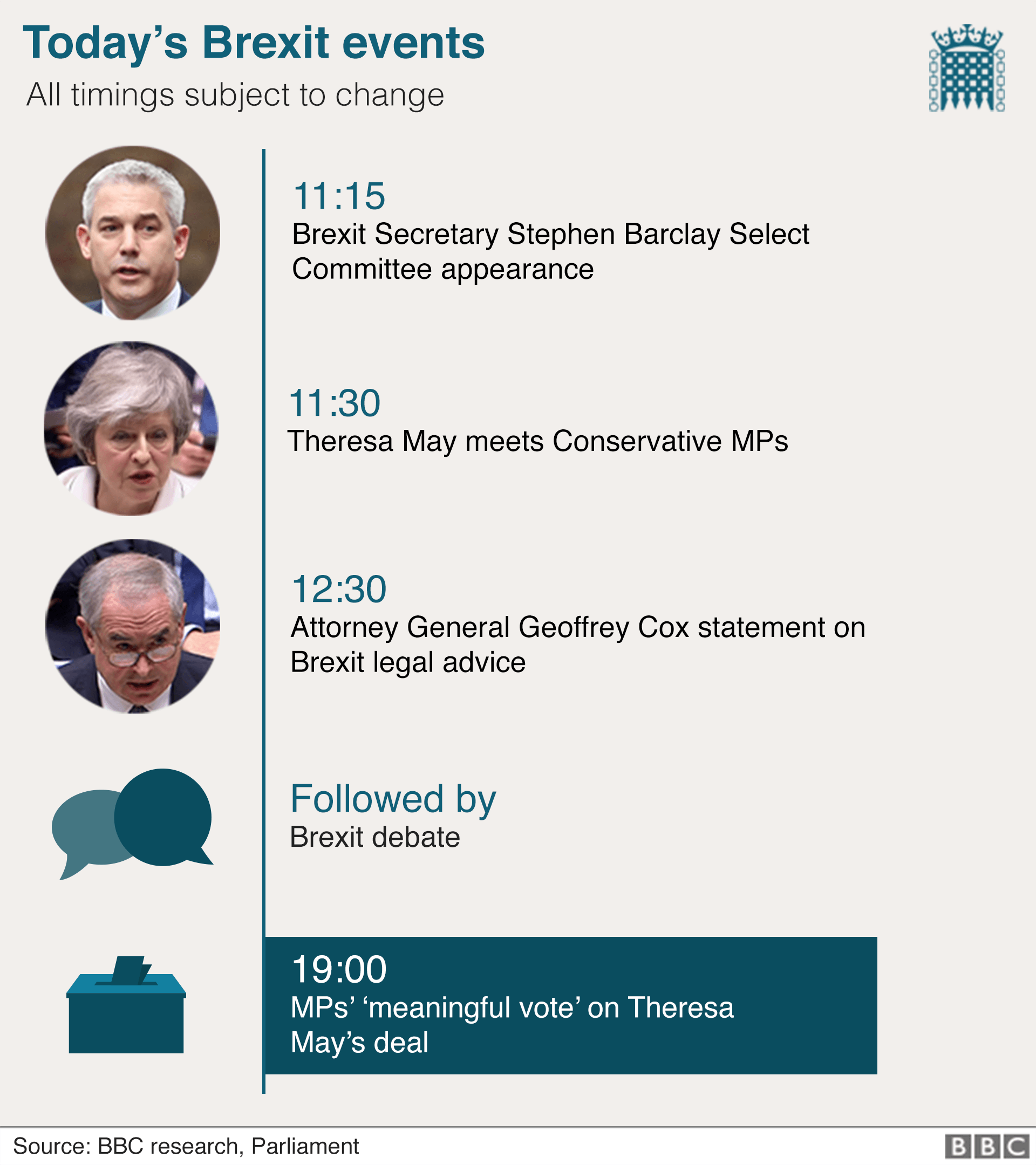 Chart showing today's events in the Commons