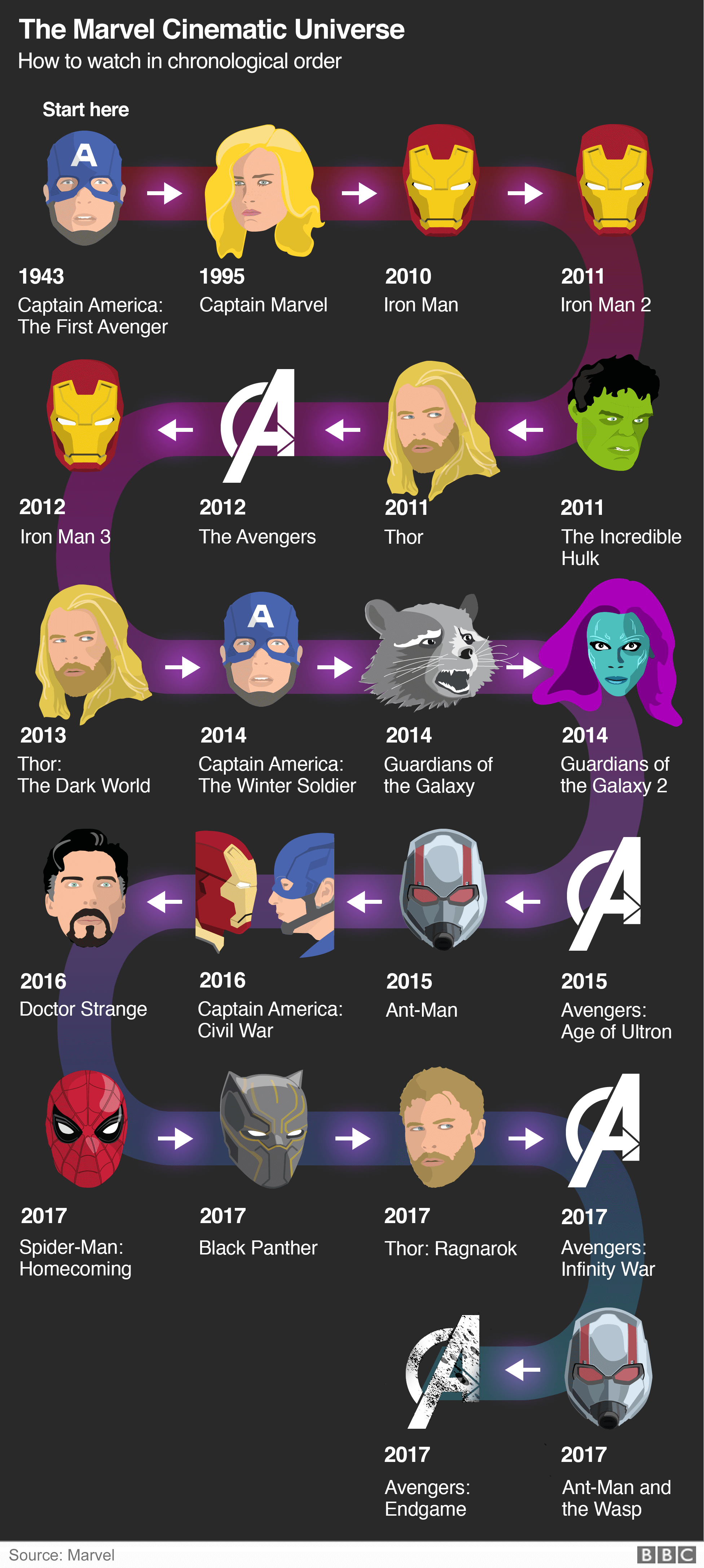 Graphic: How to watch the Marvel films in chronological order