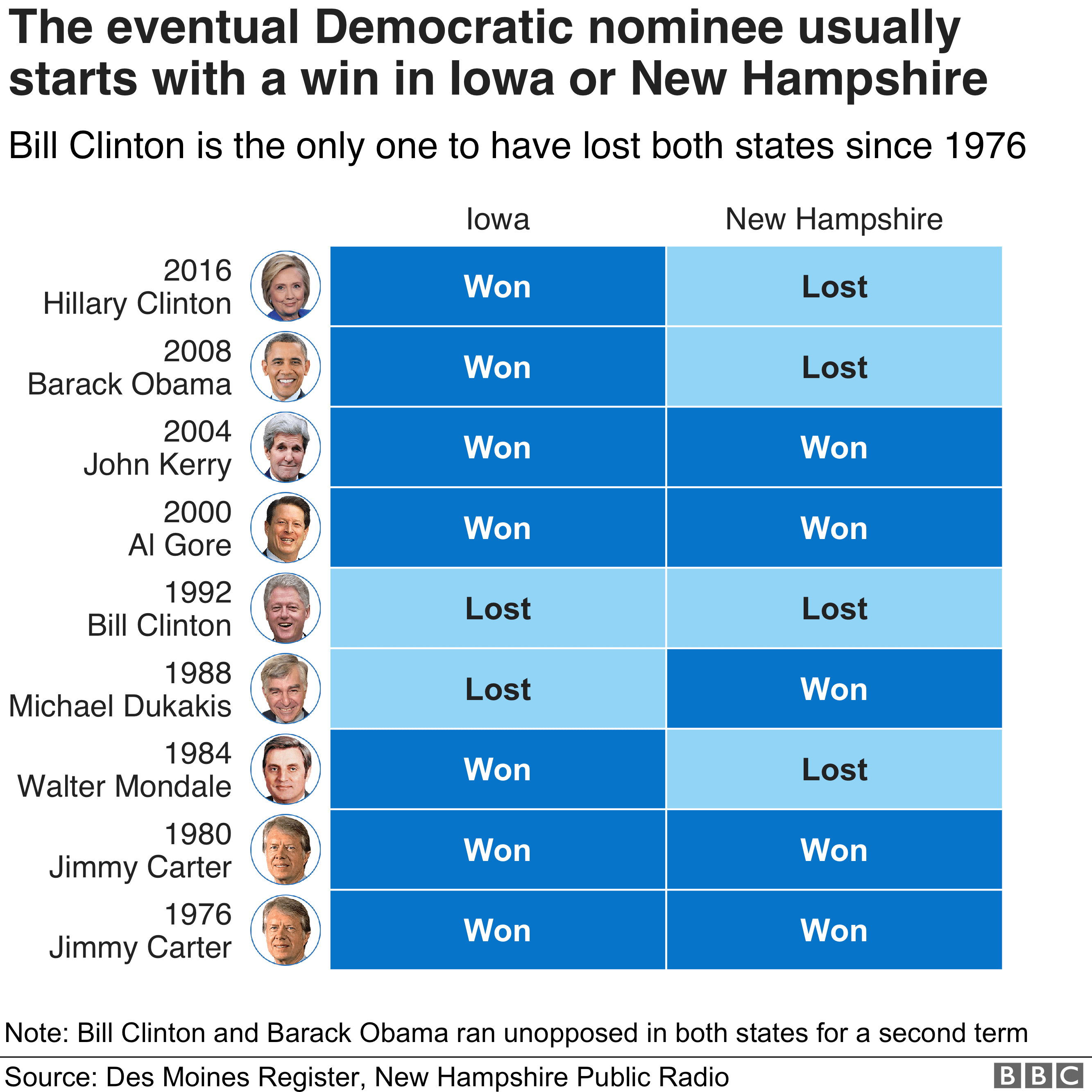 Chart showing previous Democratic nominees and whether they won the Iowa caucus and New Hampshire primary