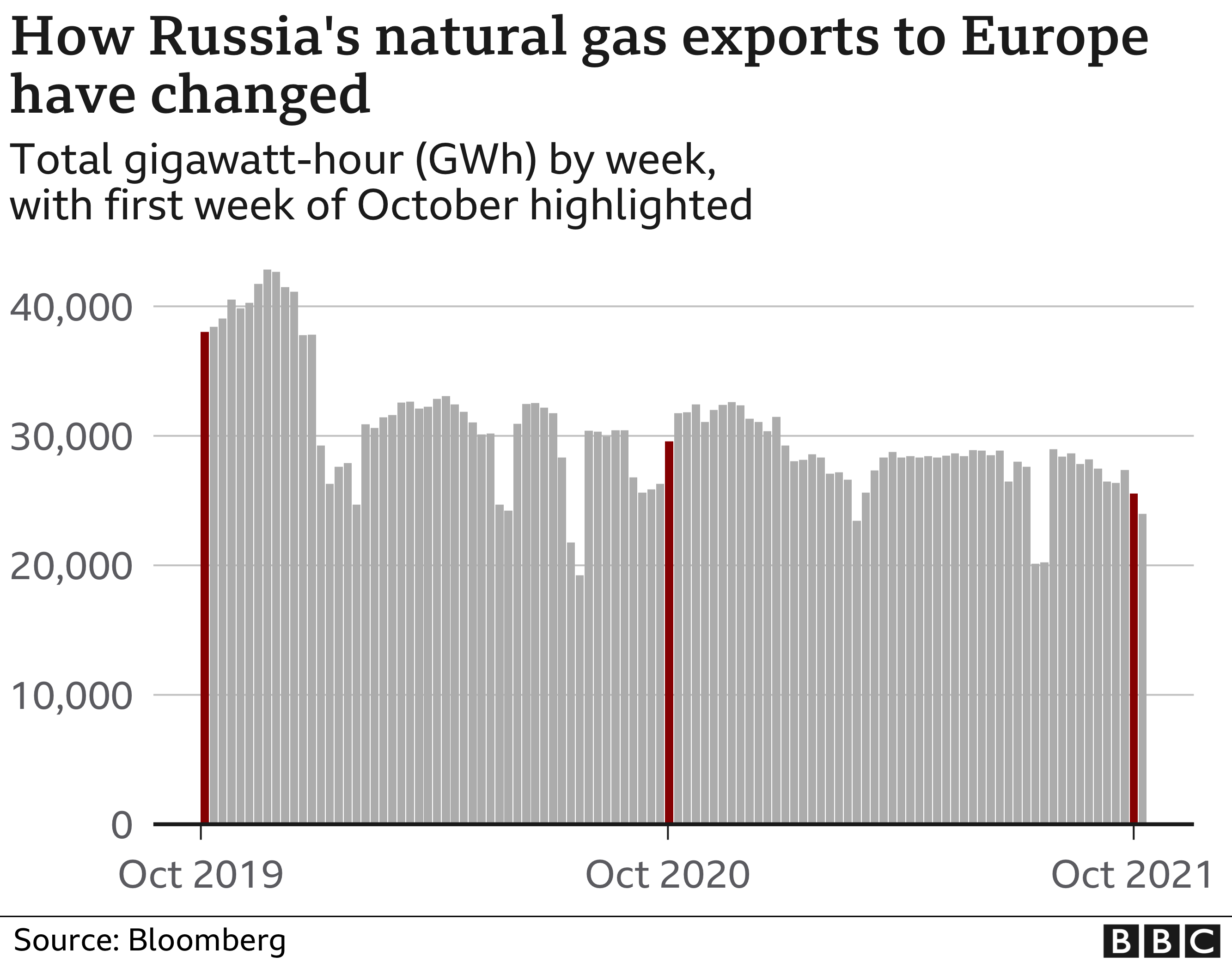Chart showing Russia gas exports to Europe October 2019 to October 2021