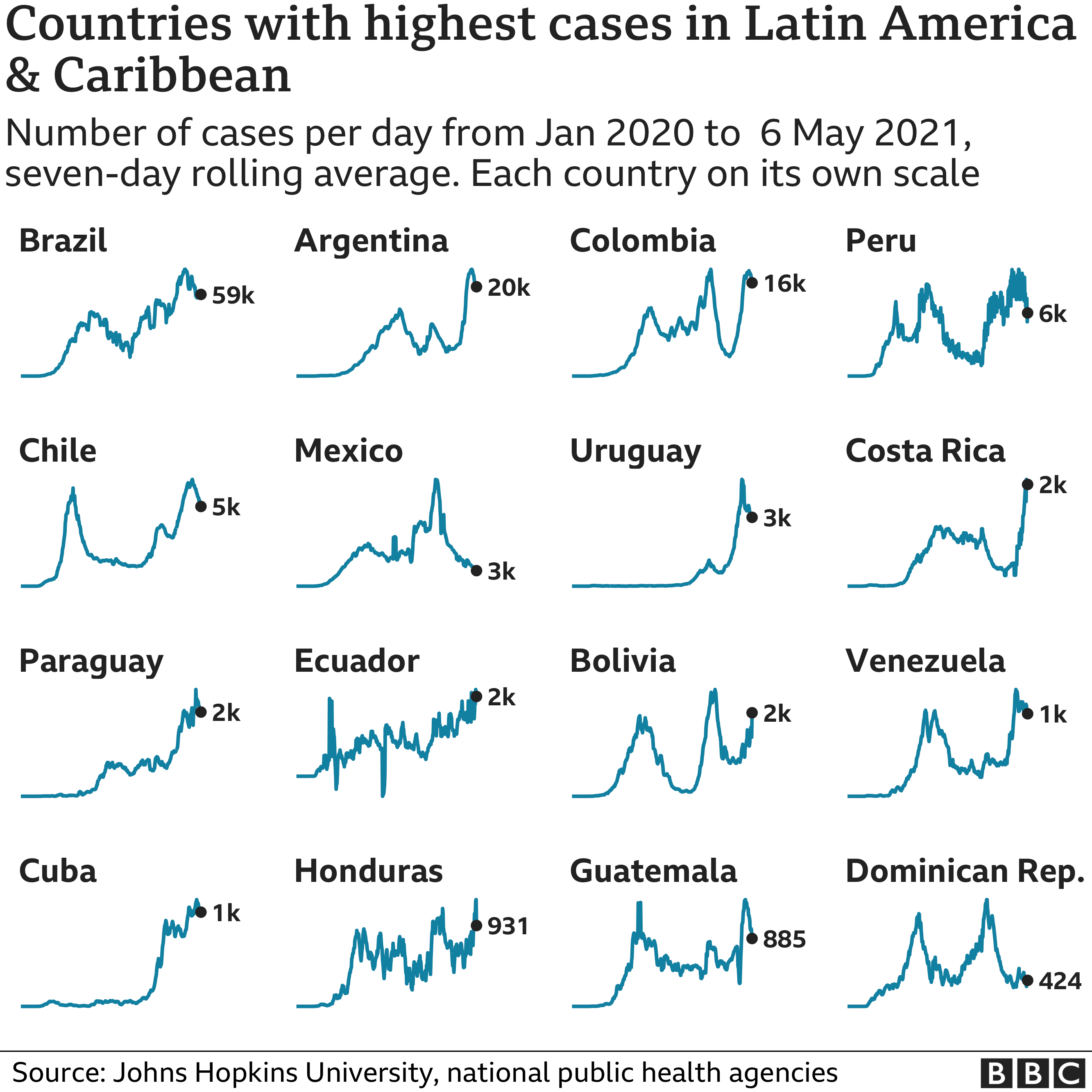 Chart showing the countries in Latin America and the Caribbean with the highest average number of cases in the last week
