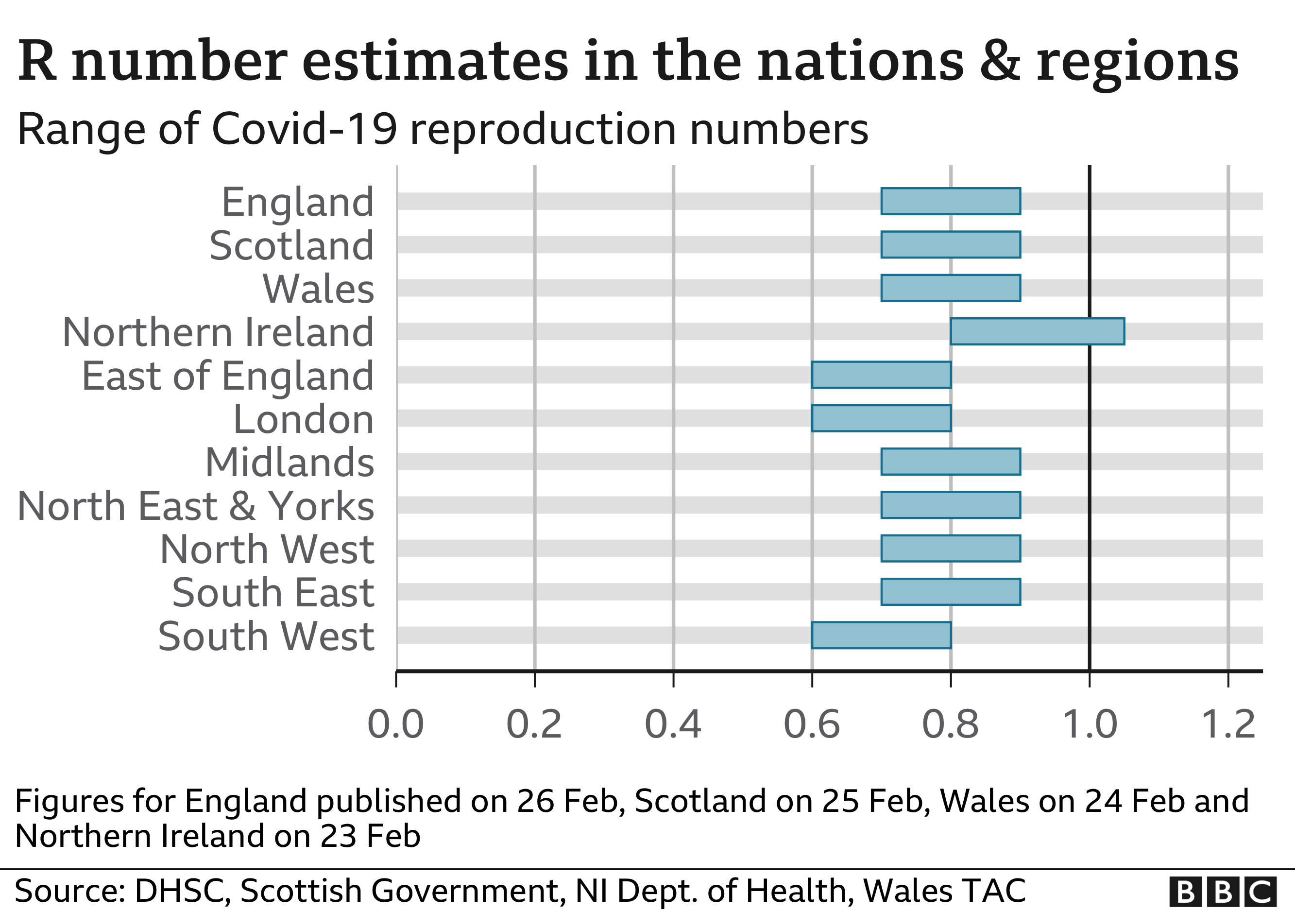 Chart showing the R number estimates for nations and regions. Updated 26 FEB