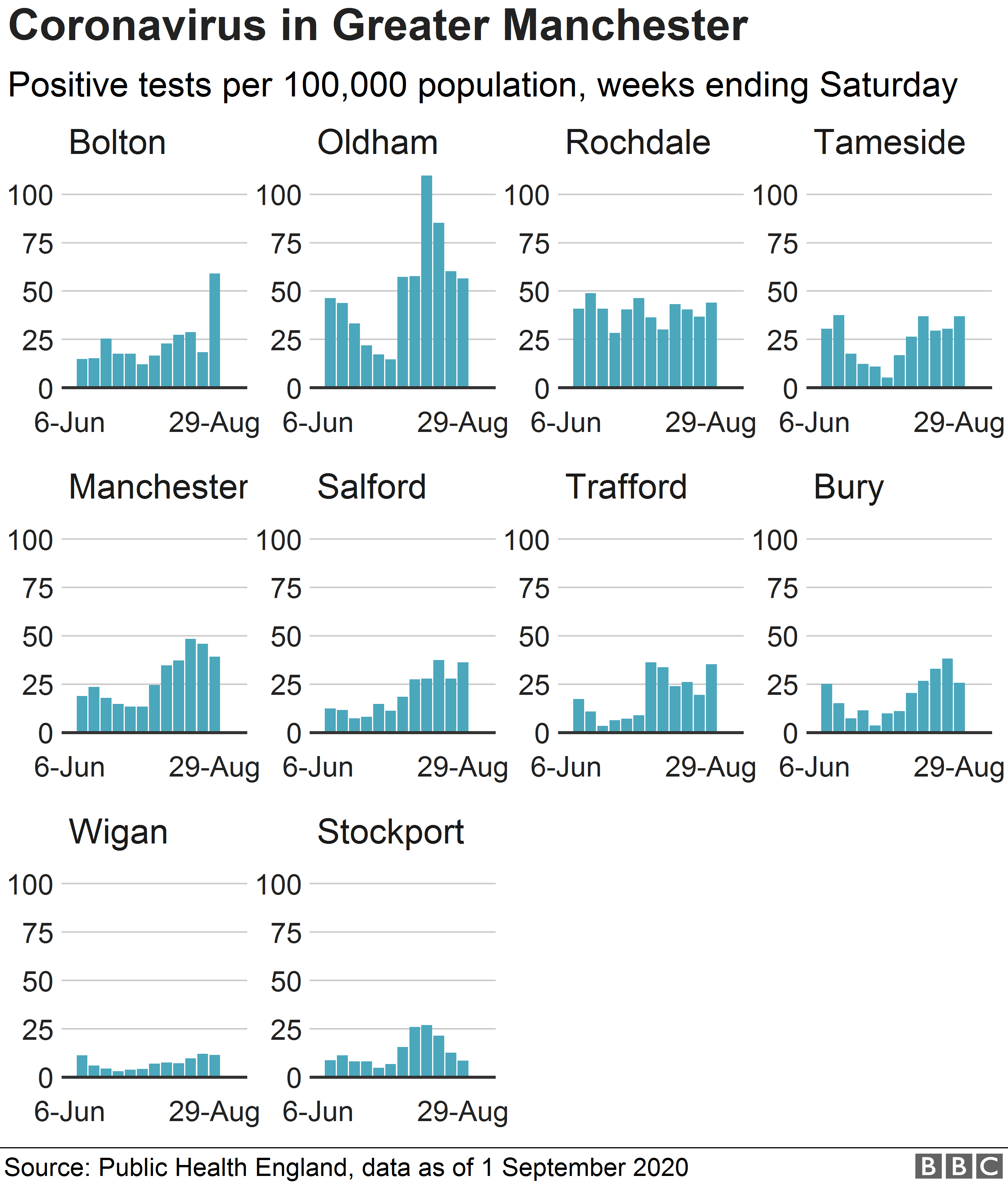 Chart showing cases of coronavirus in Greater Manchester boroughs