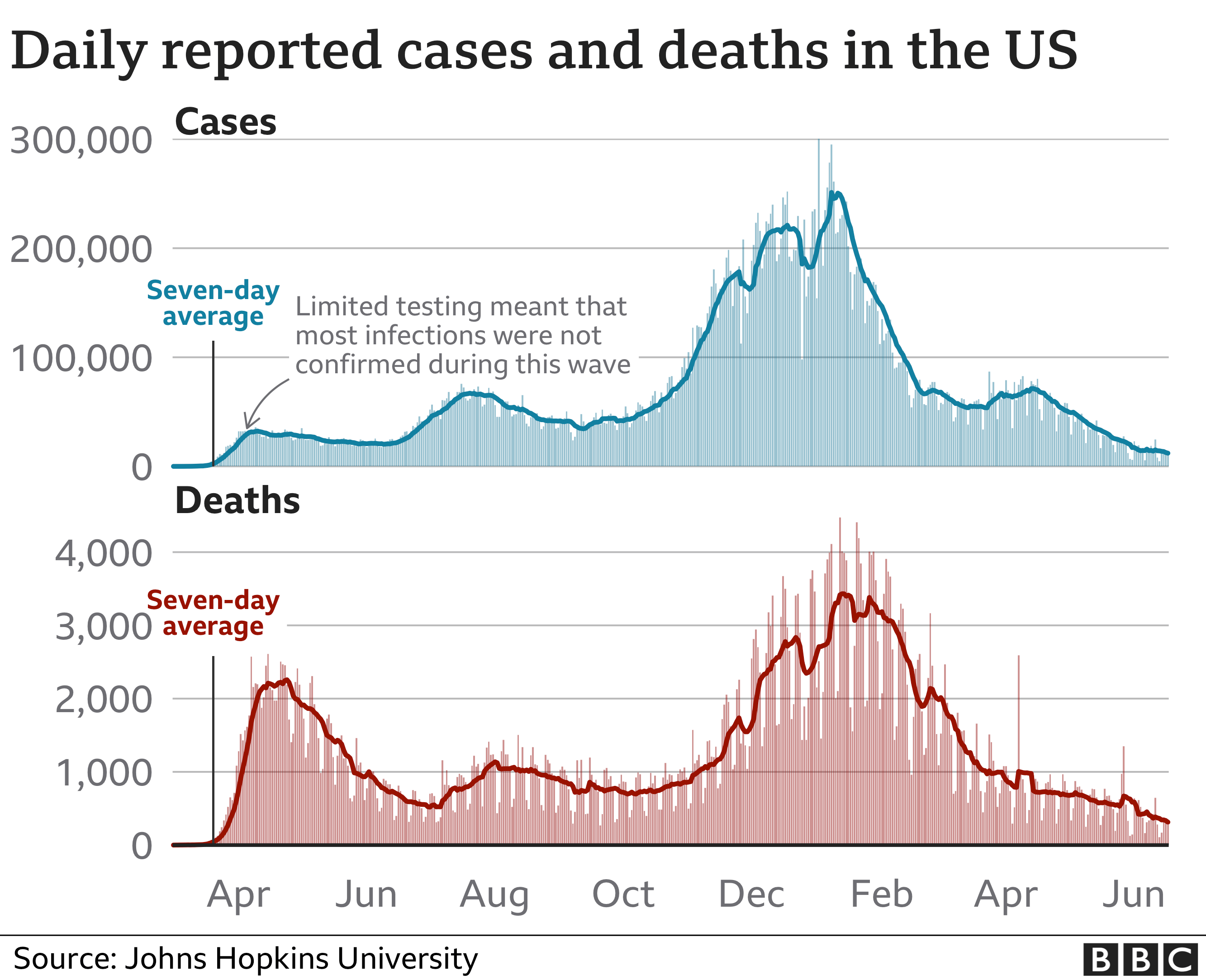 Chart showing cases and deaths in the US since the start of the pandemic. Updated 18 June.
